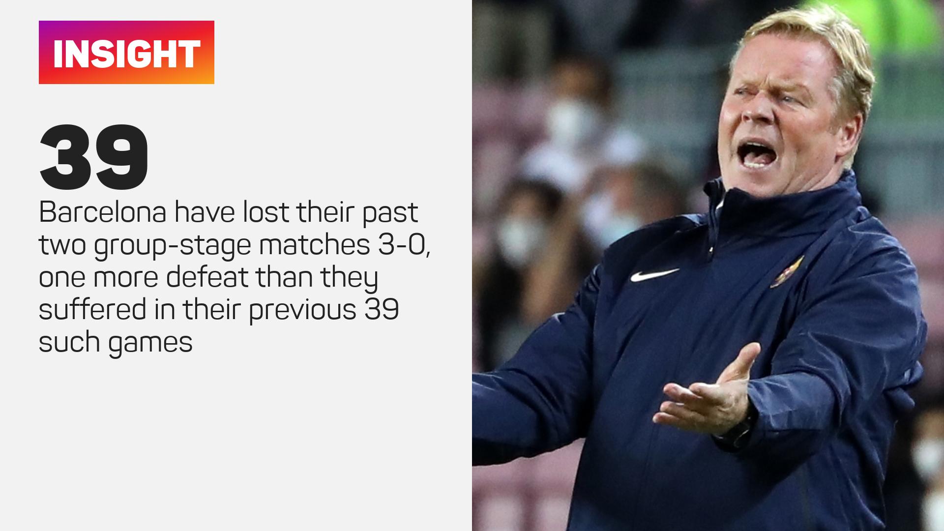 Barcelona Champions League defeats