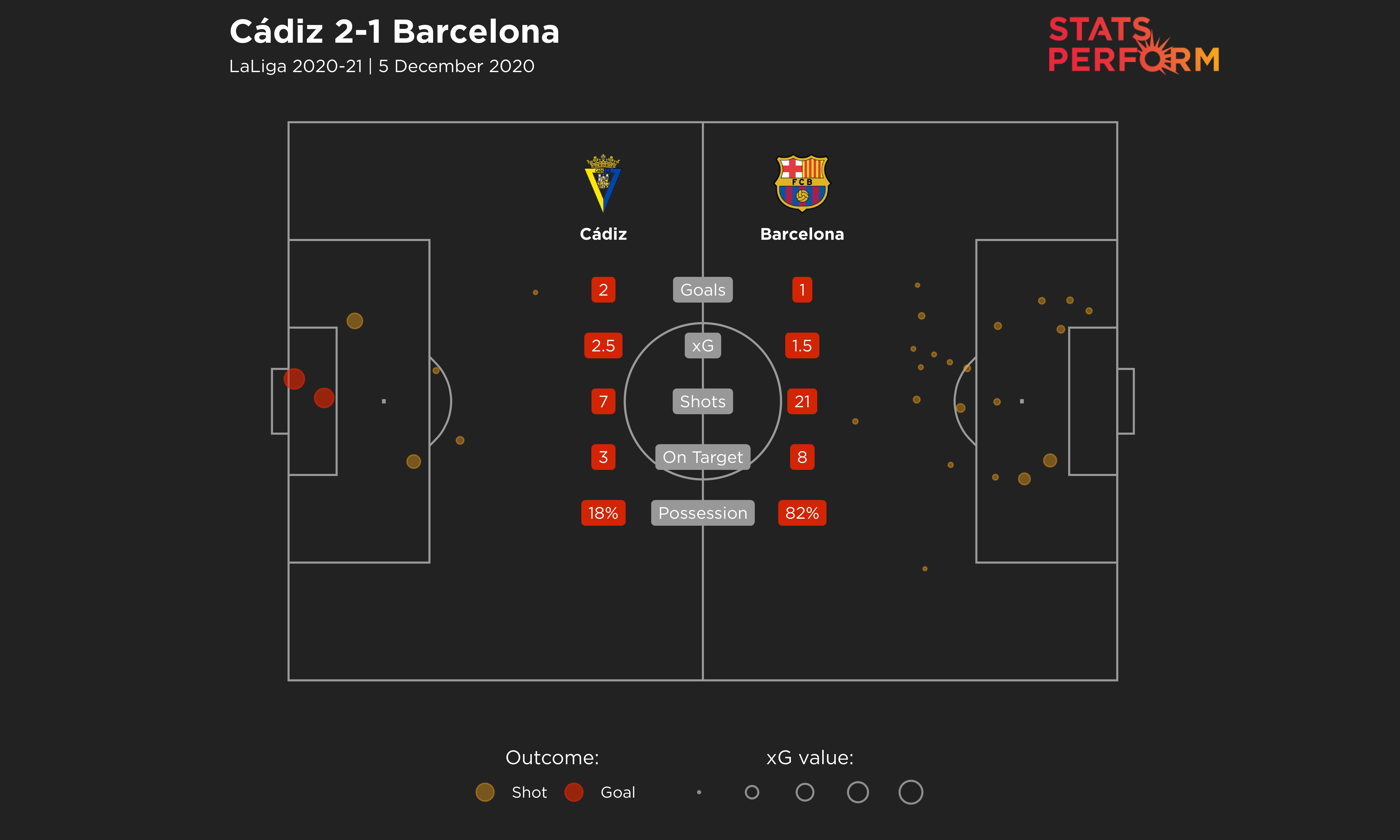 Barcelona's defeat to Cadiz came despite having 82 per cent of the ball