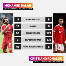 Mohamed Salah has slightly outperformed Cristiano Ronaldo so far this term