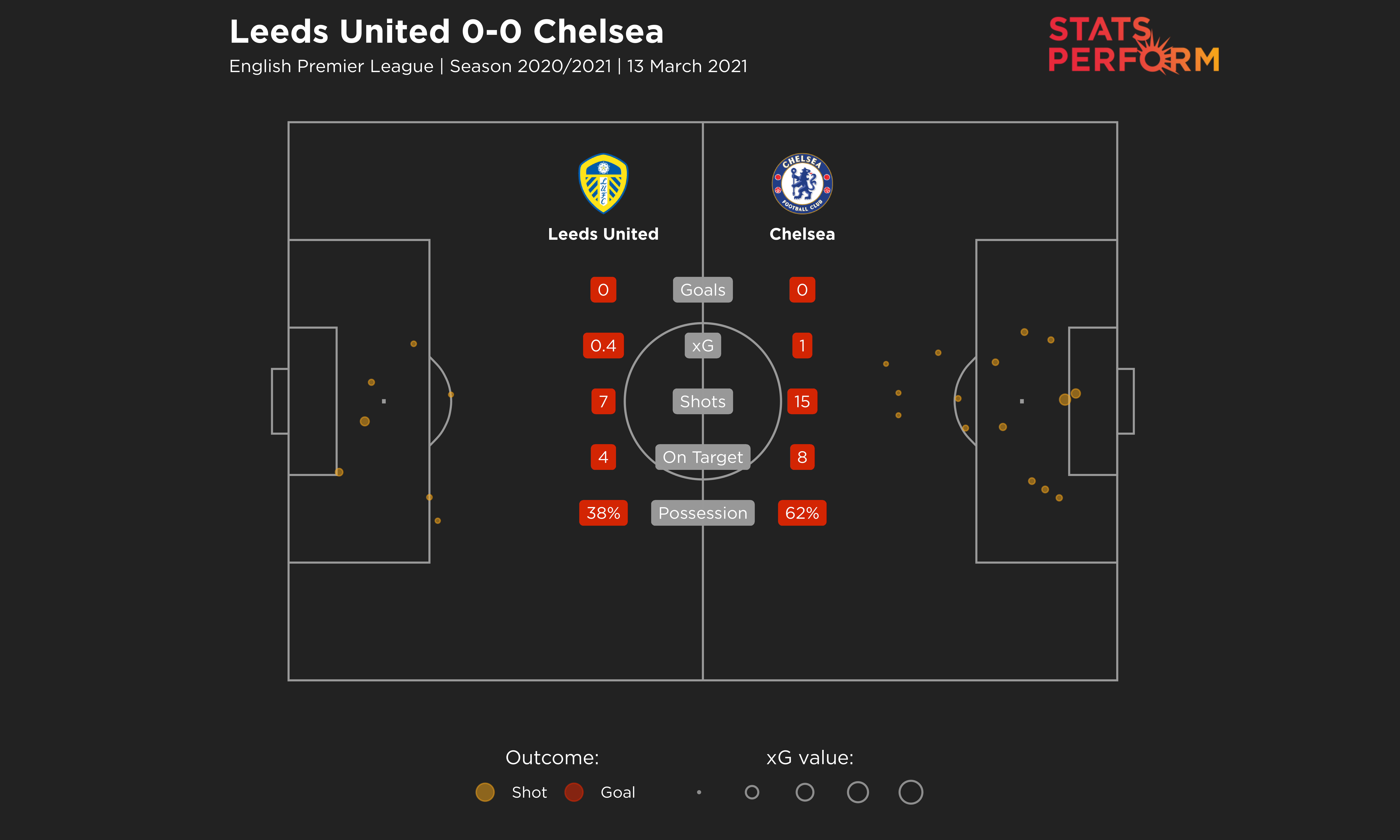 Leeds United 0-0 Chelsea expected goals