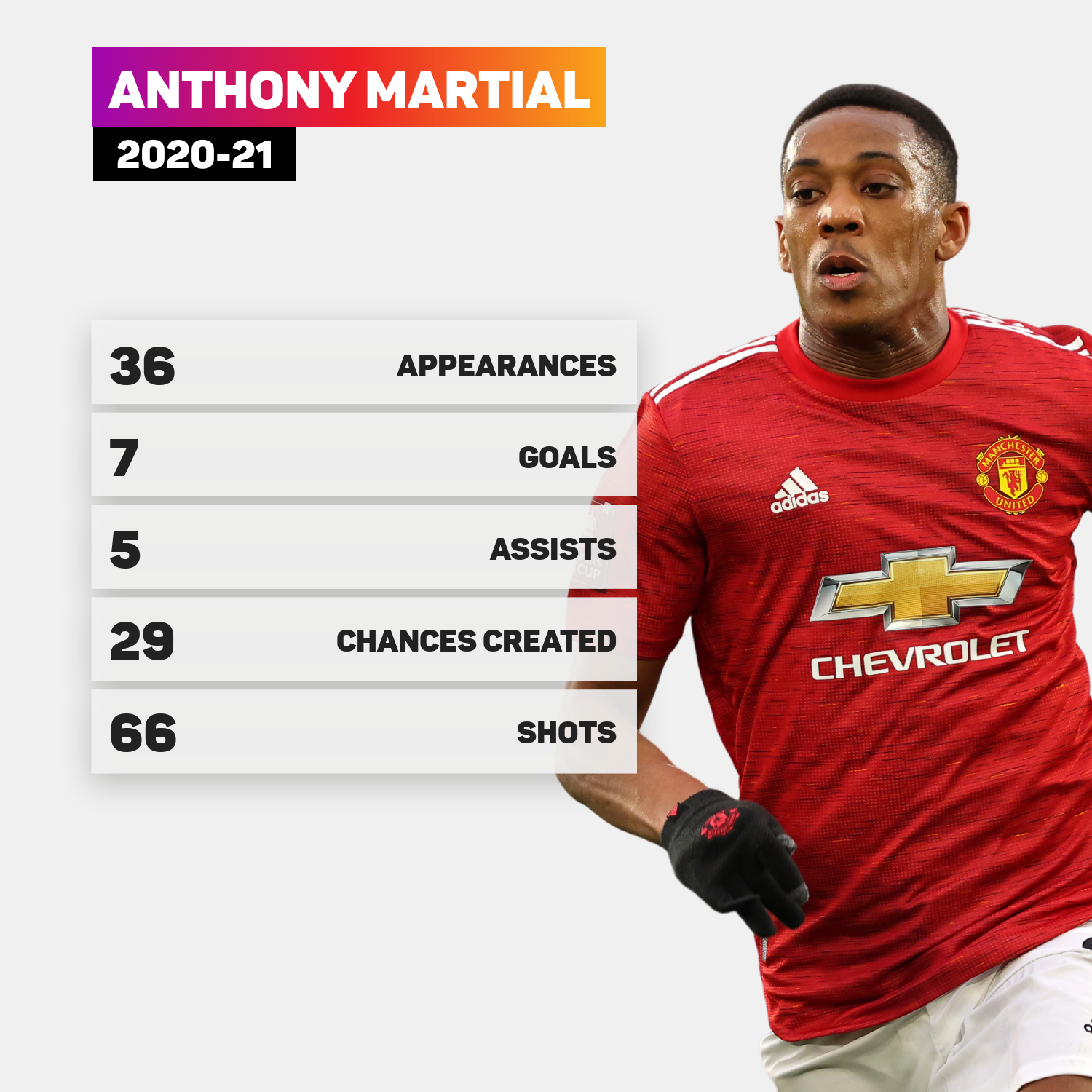 Anthony Martial endured a difficult season in 2020-21
