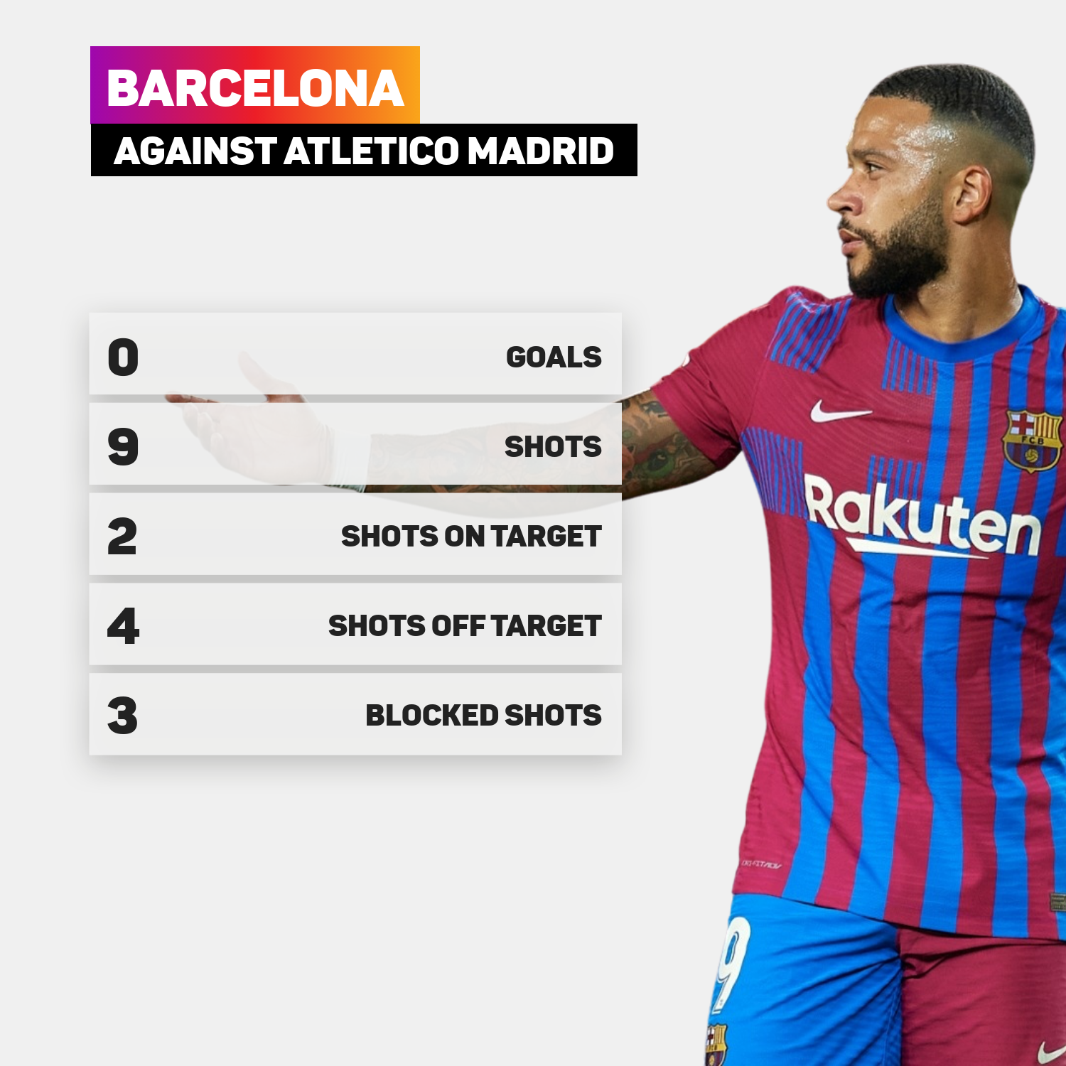 Barcelona had two shots on target against Atletico Madrid