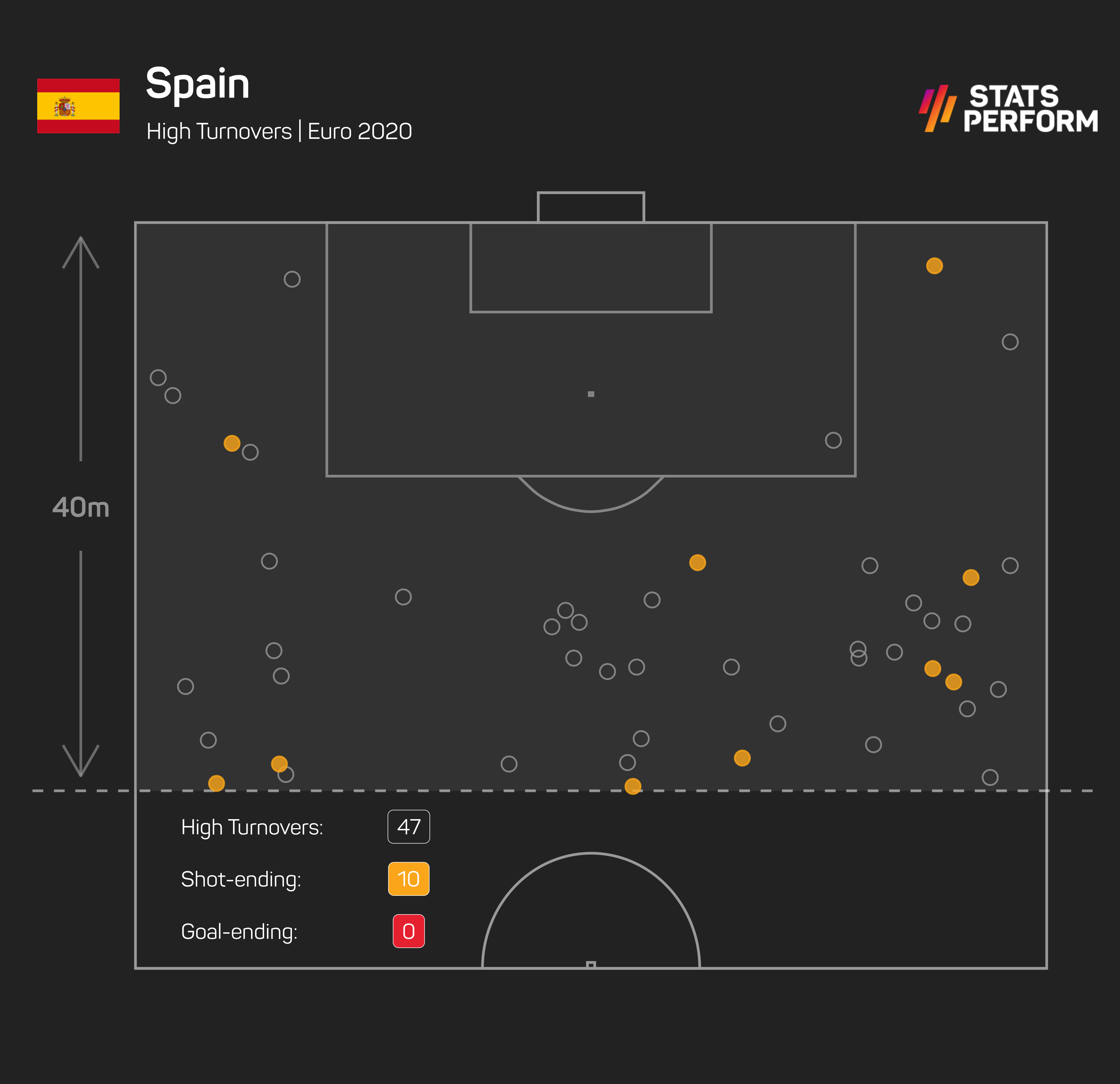 Spain's 47 high turnovers may only be bettered by the Netherlands, they're yet to capitalise on any of them by getting a goal