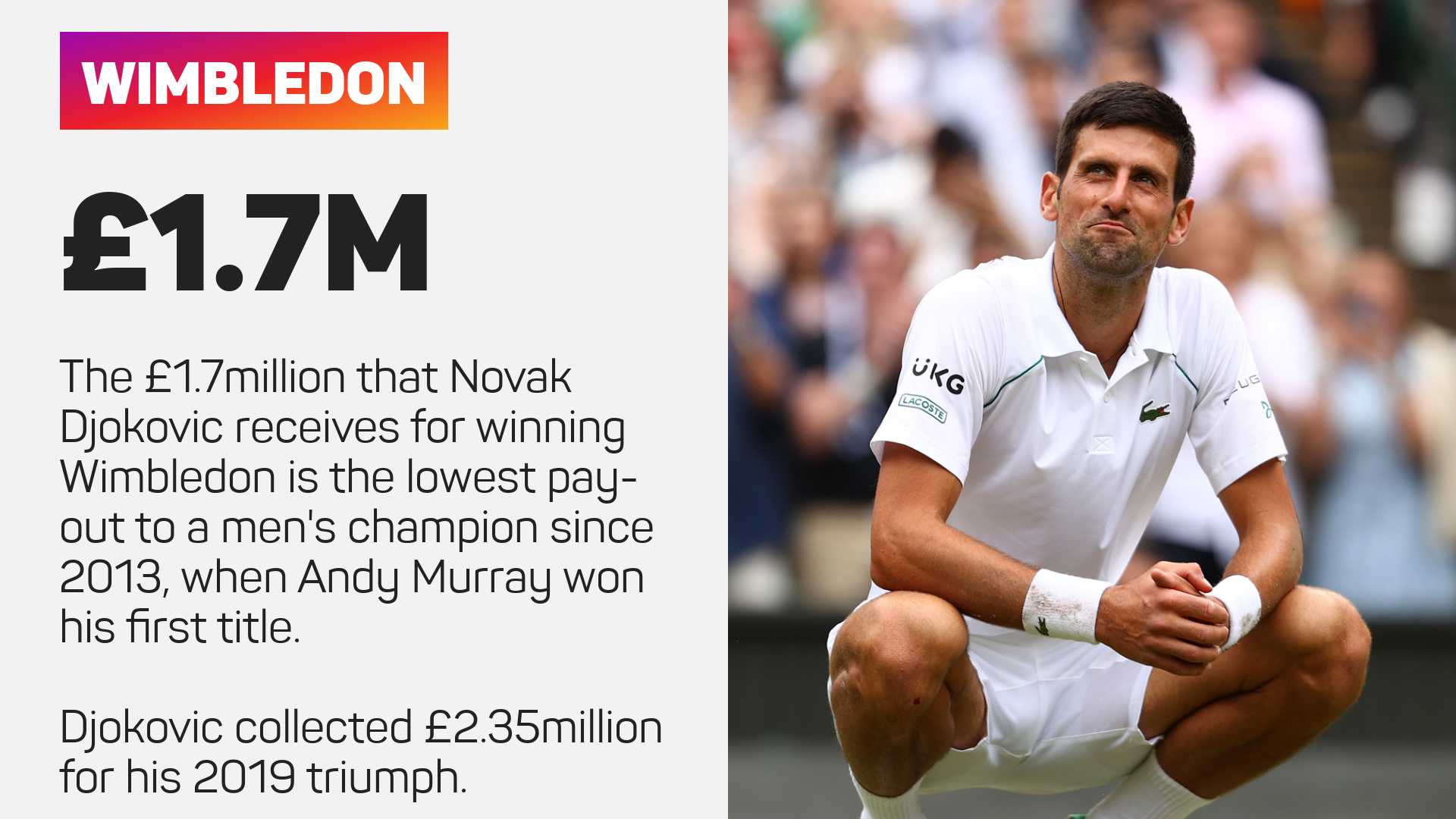 Novak Djokovic prize money