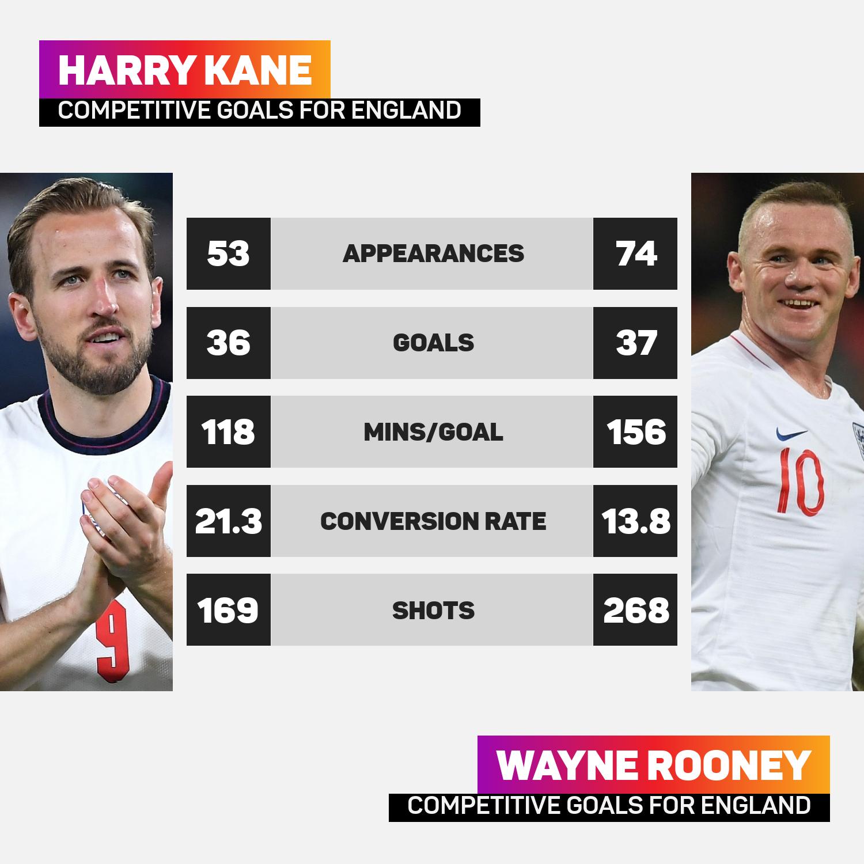 Harry Kane Wayne Rooney England comparisons