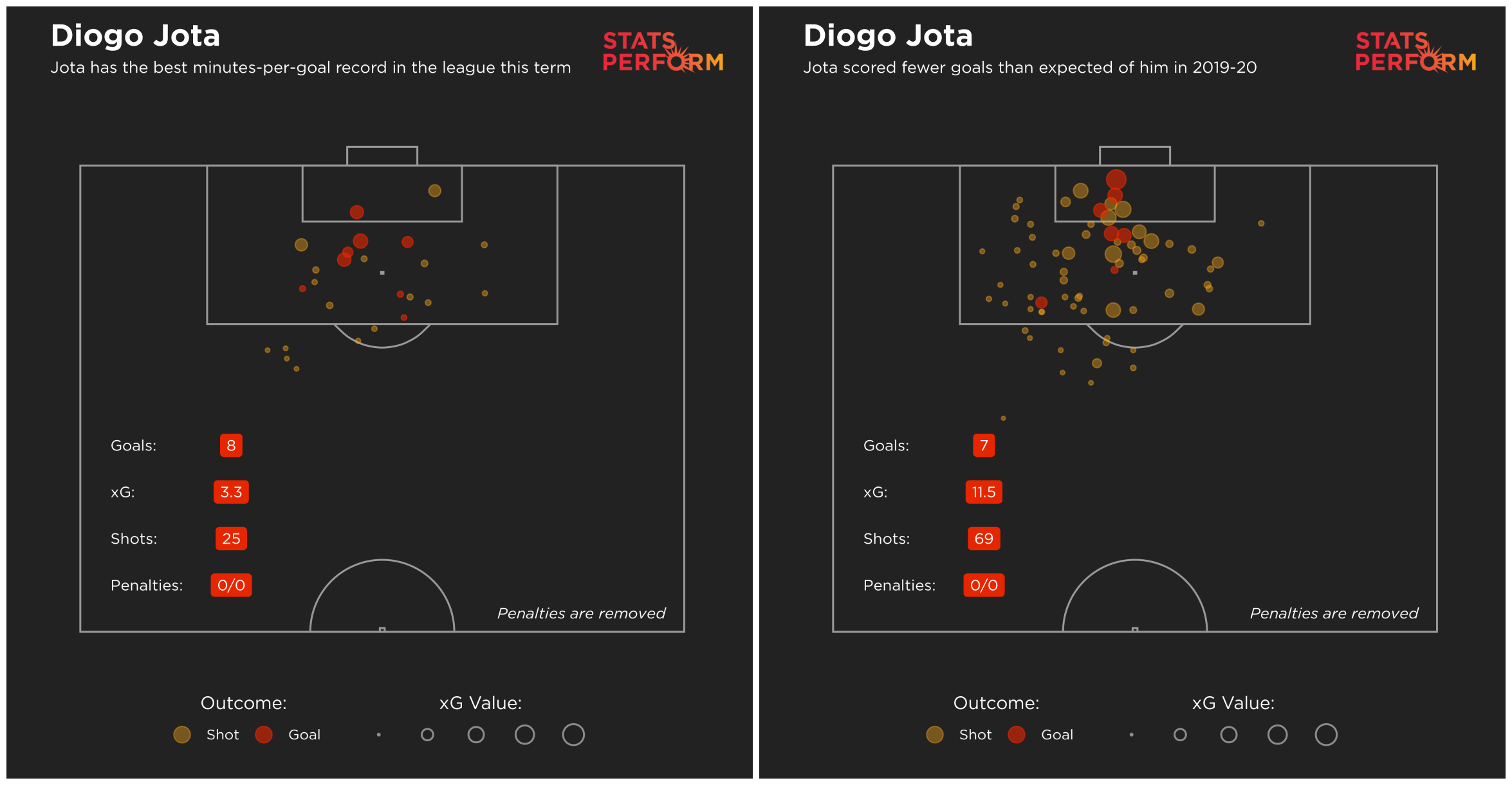 Diogo Jota's goalscoring habits this term are rather different to in 2019-20
