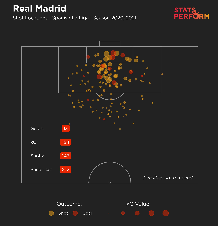 Real Madrid LaLiga xG