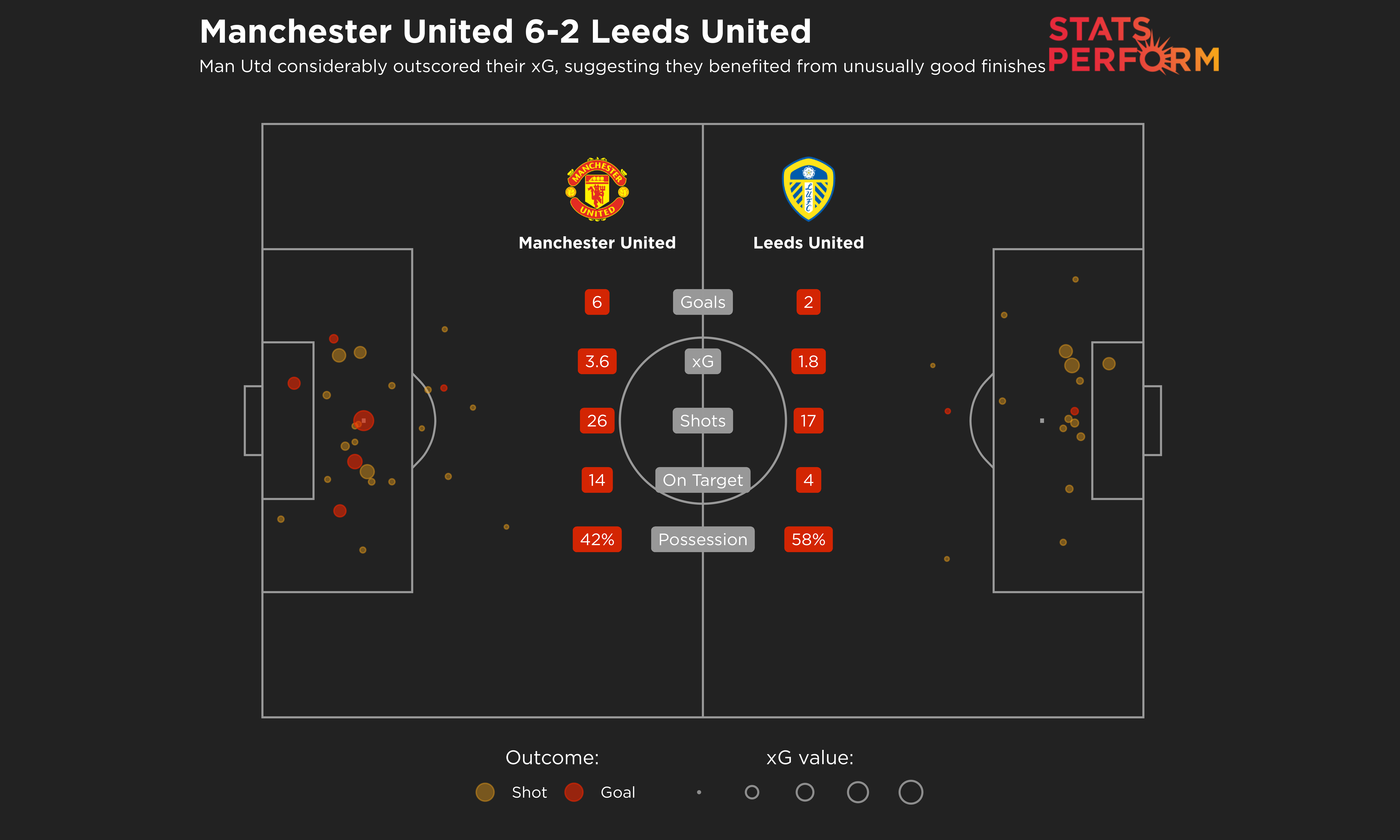 Manchester United seemed to benefit from unusually impressive finishing against Leeds
