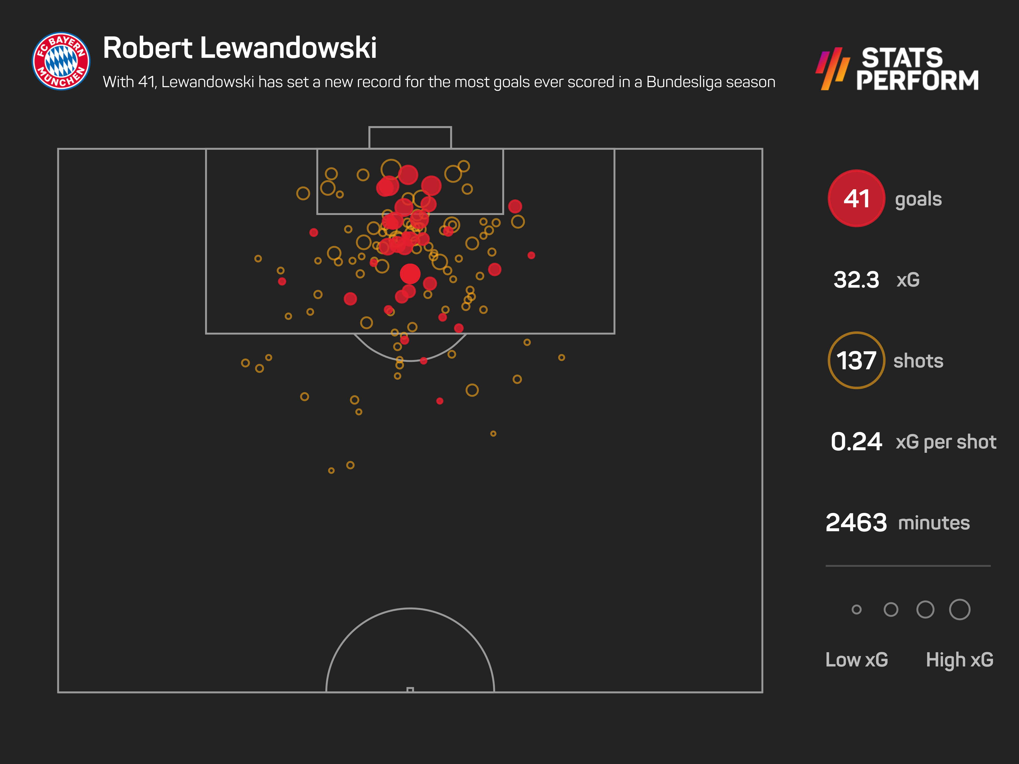 With 41, Lewandowski has set a new record for the most goals ever scored in a Bundesliga season