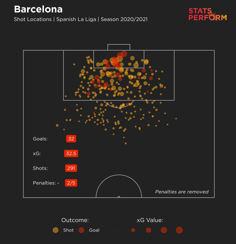 Barcelona xG LaLiga 2020-21