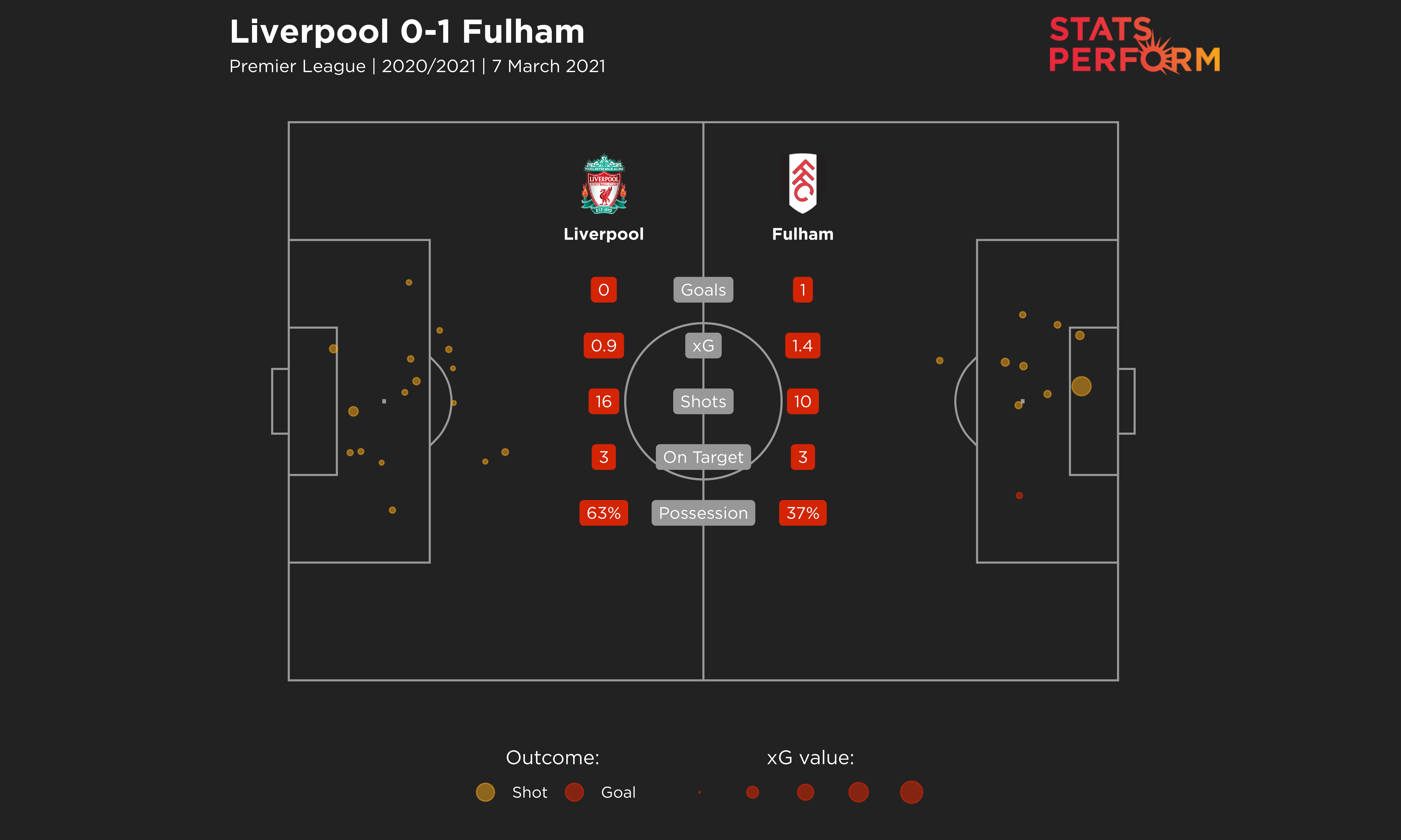Liverpool v Fulham match stats