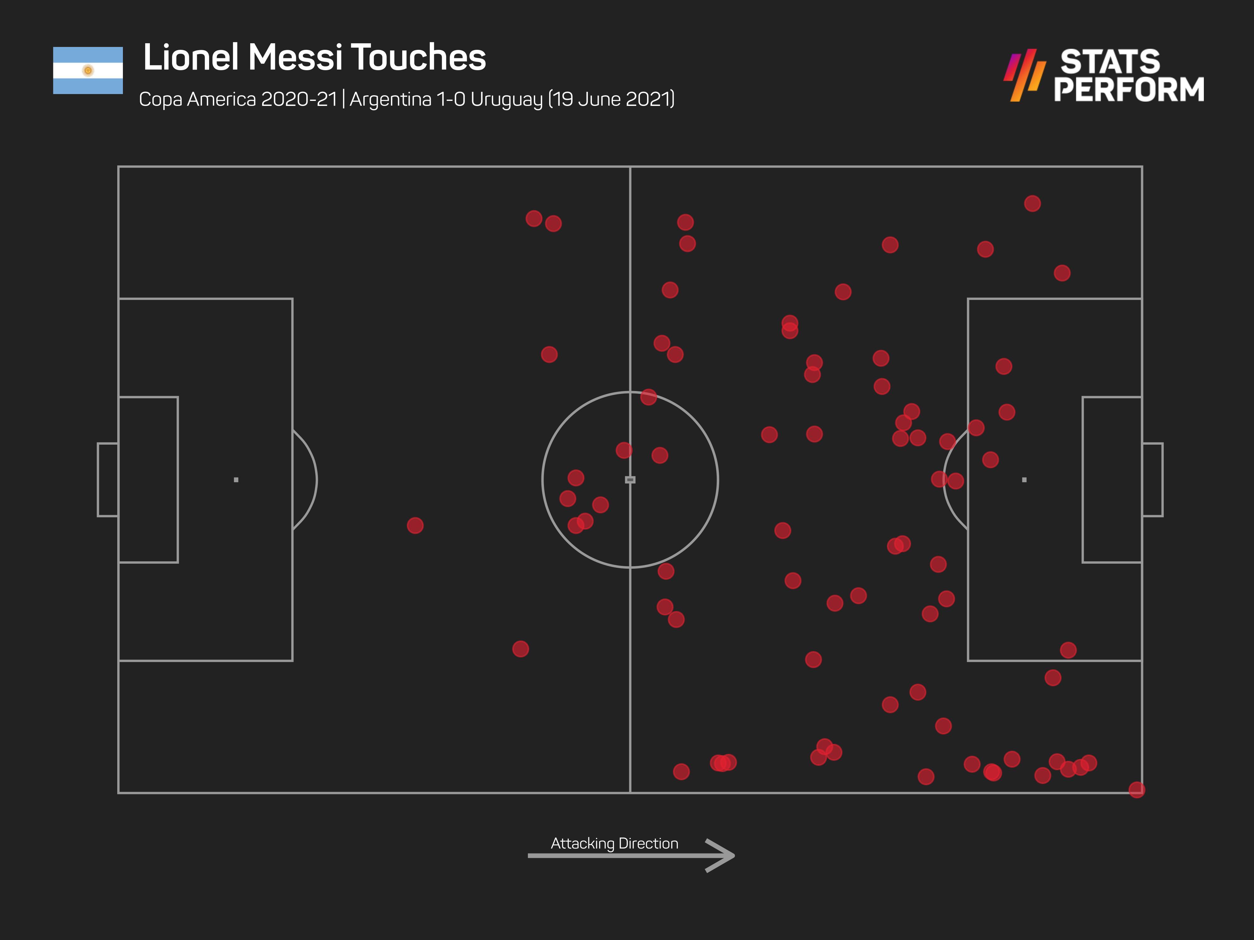 Lionel Messi v Uruguay, Copa America 2021