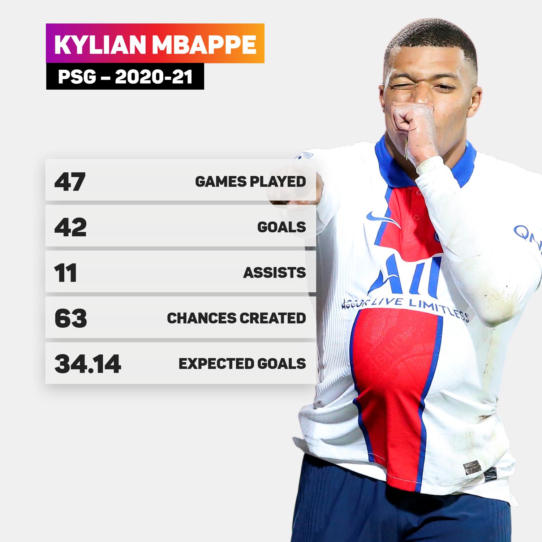 Kylian Mbappe was PSG's talisman in 2020-21