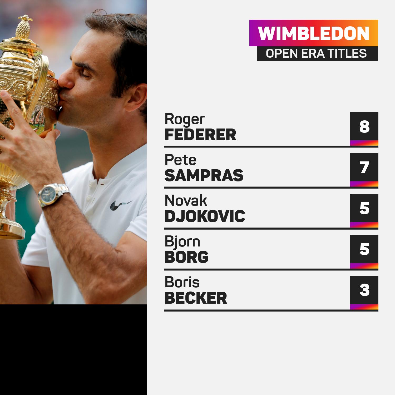 Wimbledon winners graphic