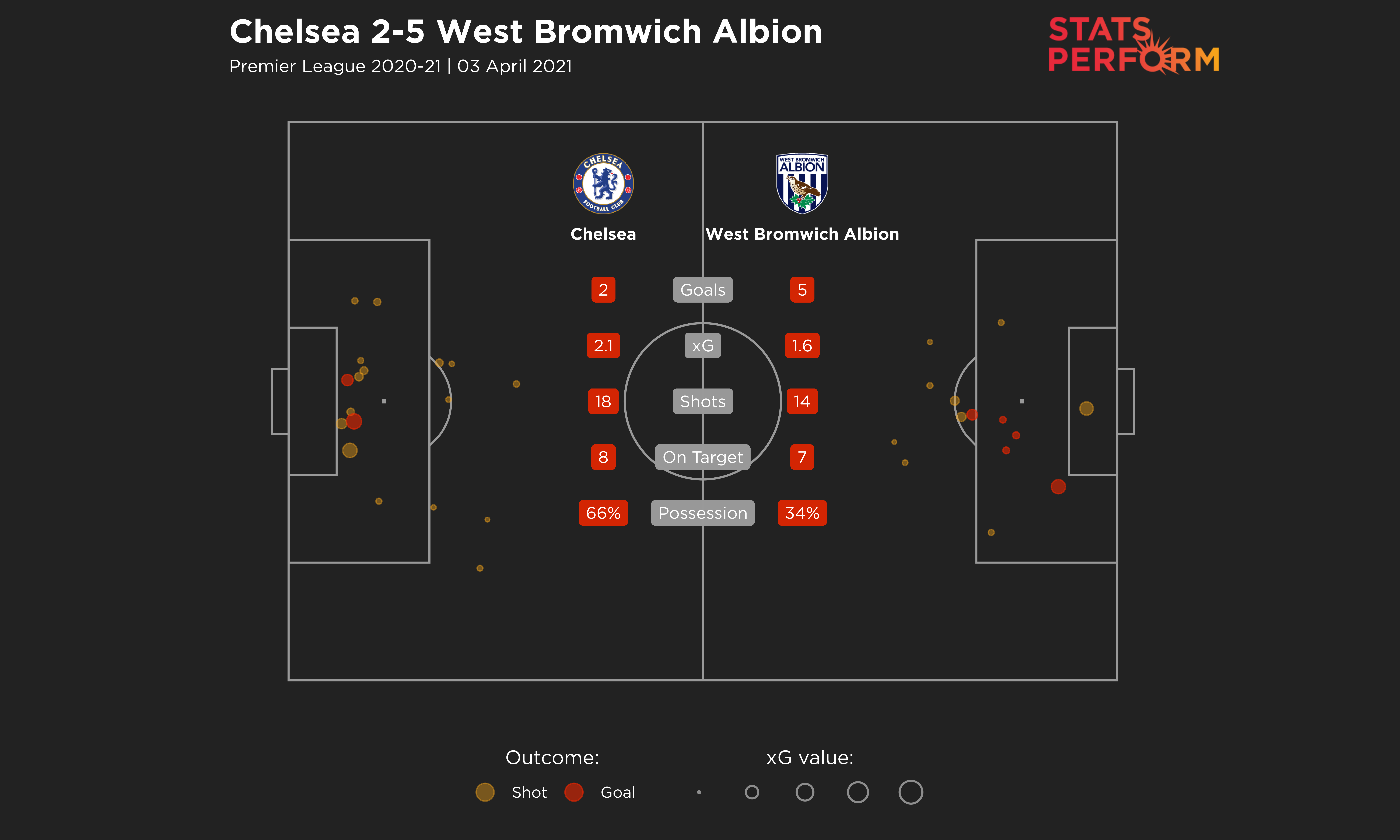 Despite scoring five times, West Brom's xG value on Saturday was only 1.6