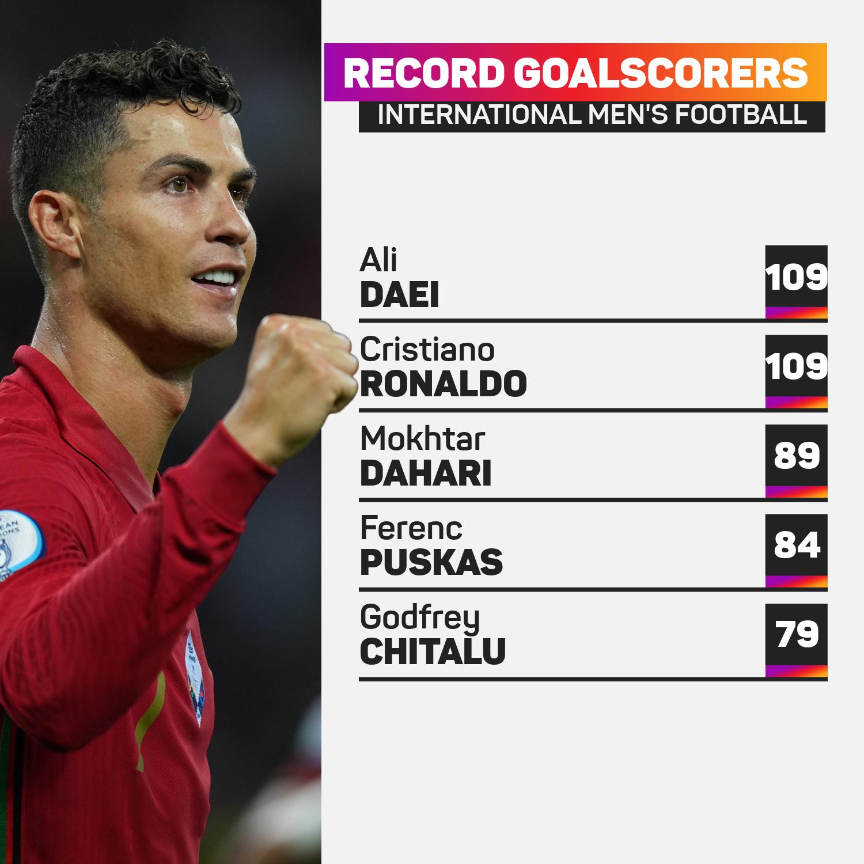 Record international goalscorers