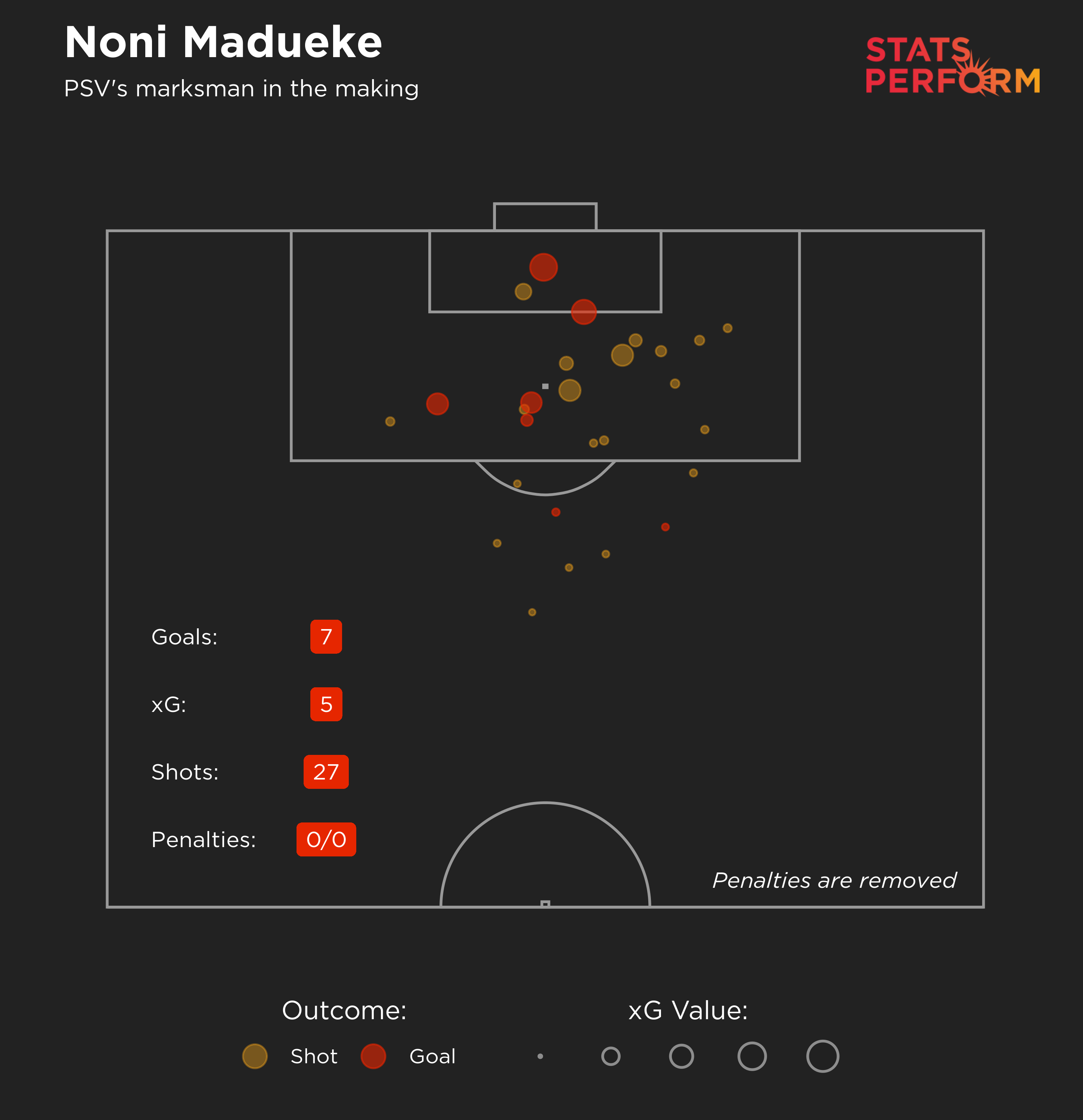Noni Madueke expected goals