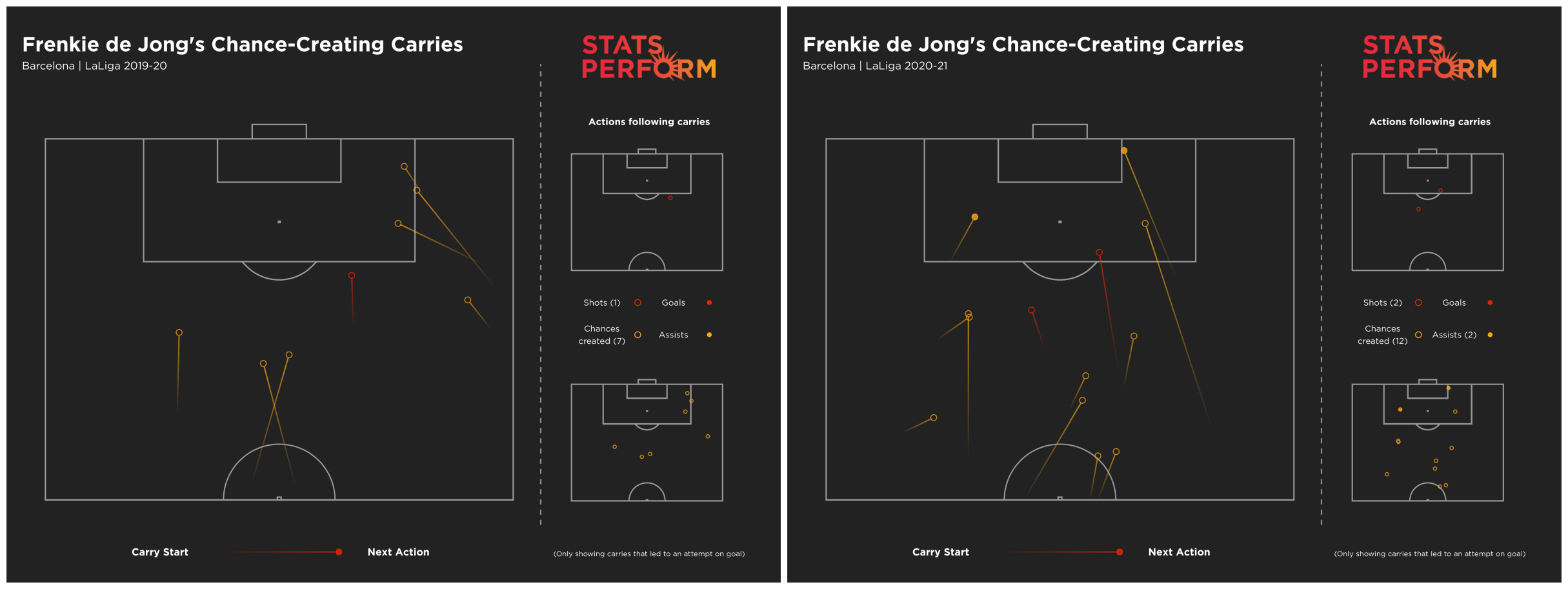 Frenkie de Jong's already created significantly more chances after carries than in 2019-20