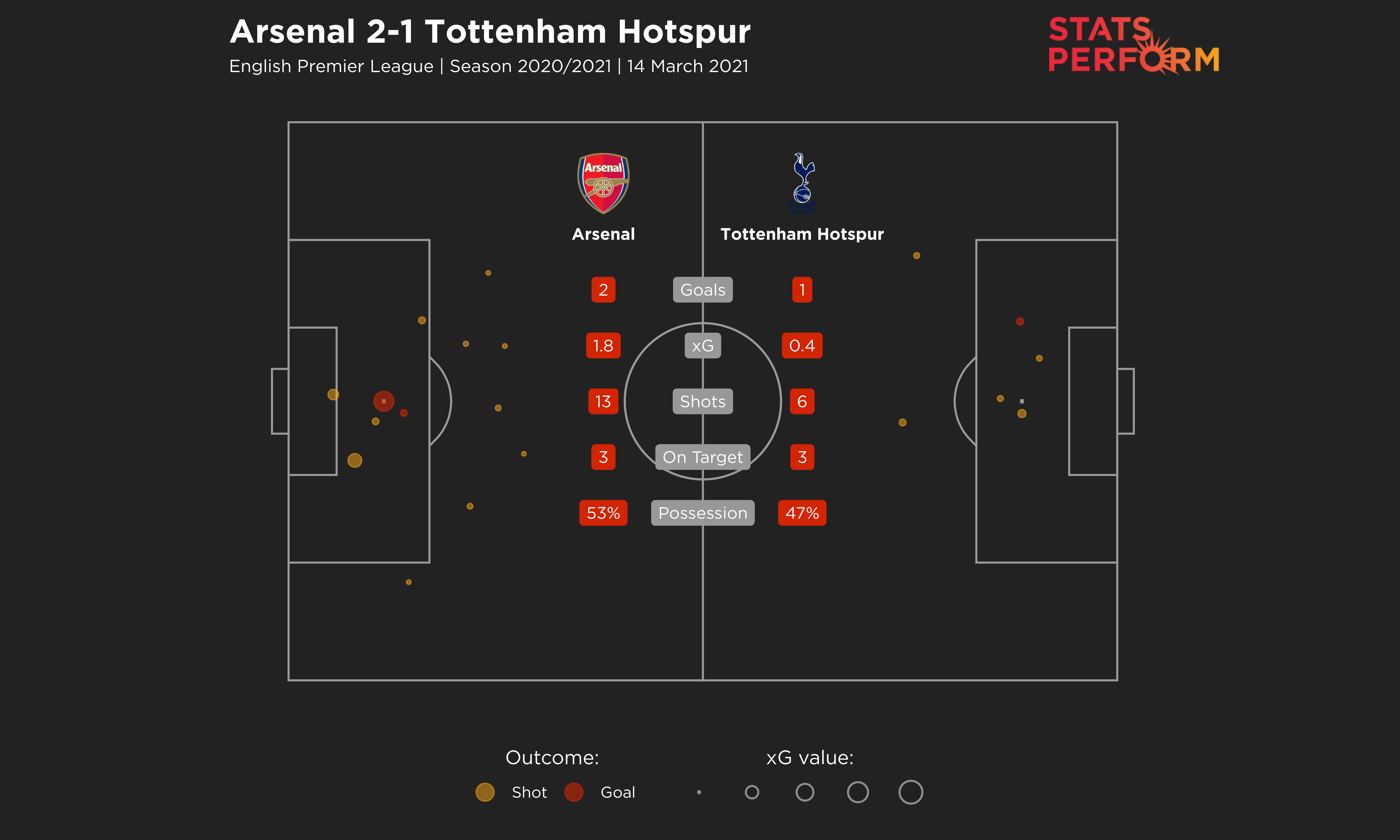 Arsenal 2-1 Tottenham expected goals