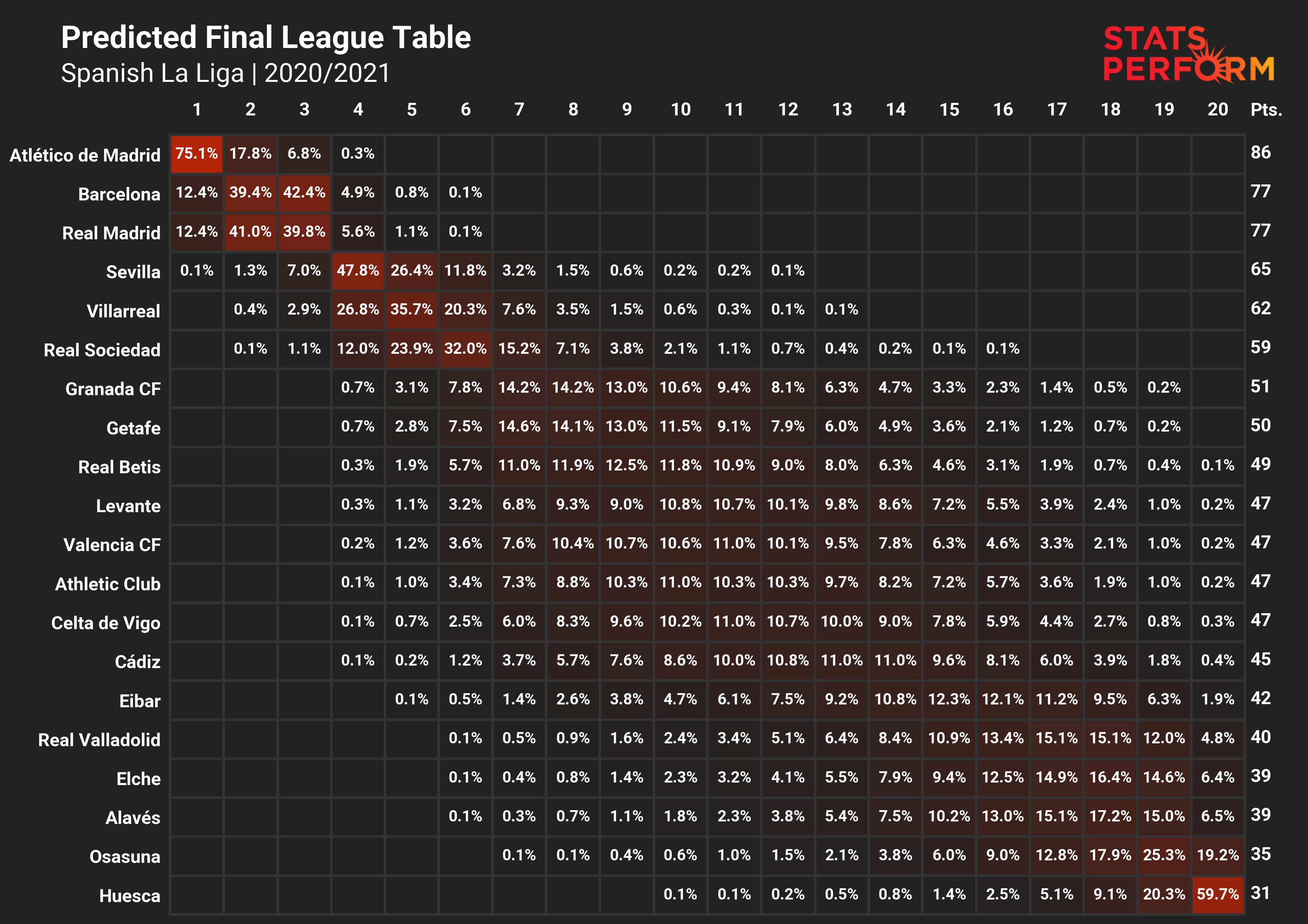 Stats Perform AI LaLiga 2020-21 prediction