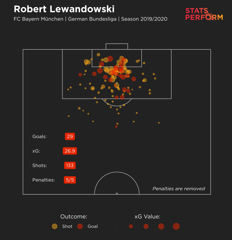 Robert Lewandowski Bundesliga goals 2019-20