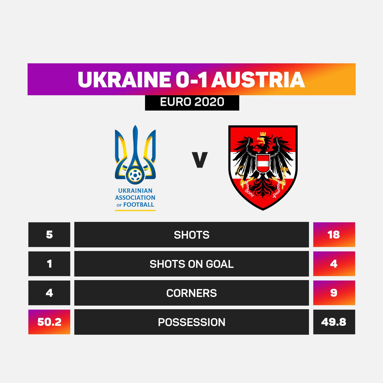Ukraine 0-1 Austria