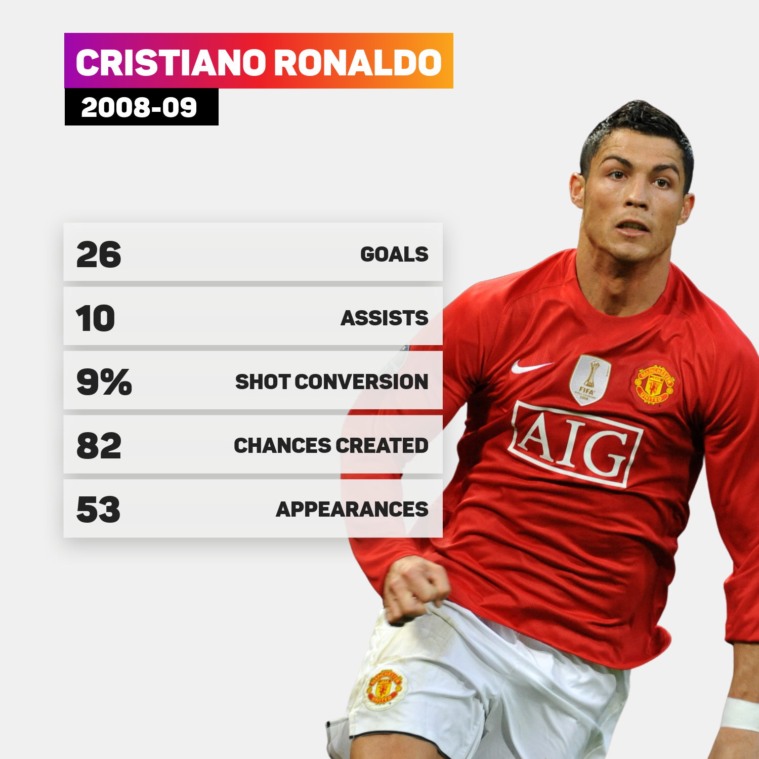 Cristiano Ronaldo's final season at Manchester United, by the numbers