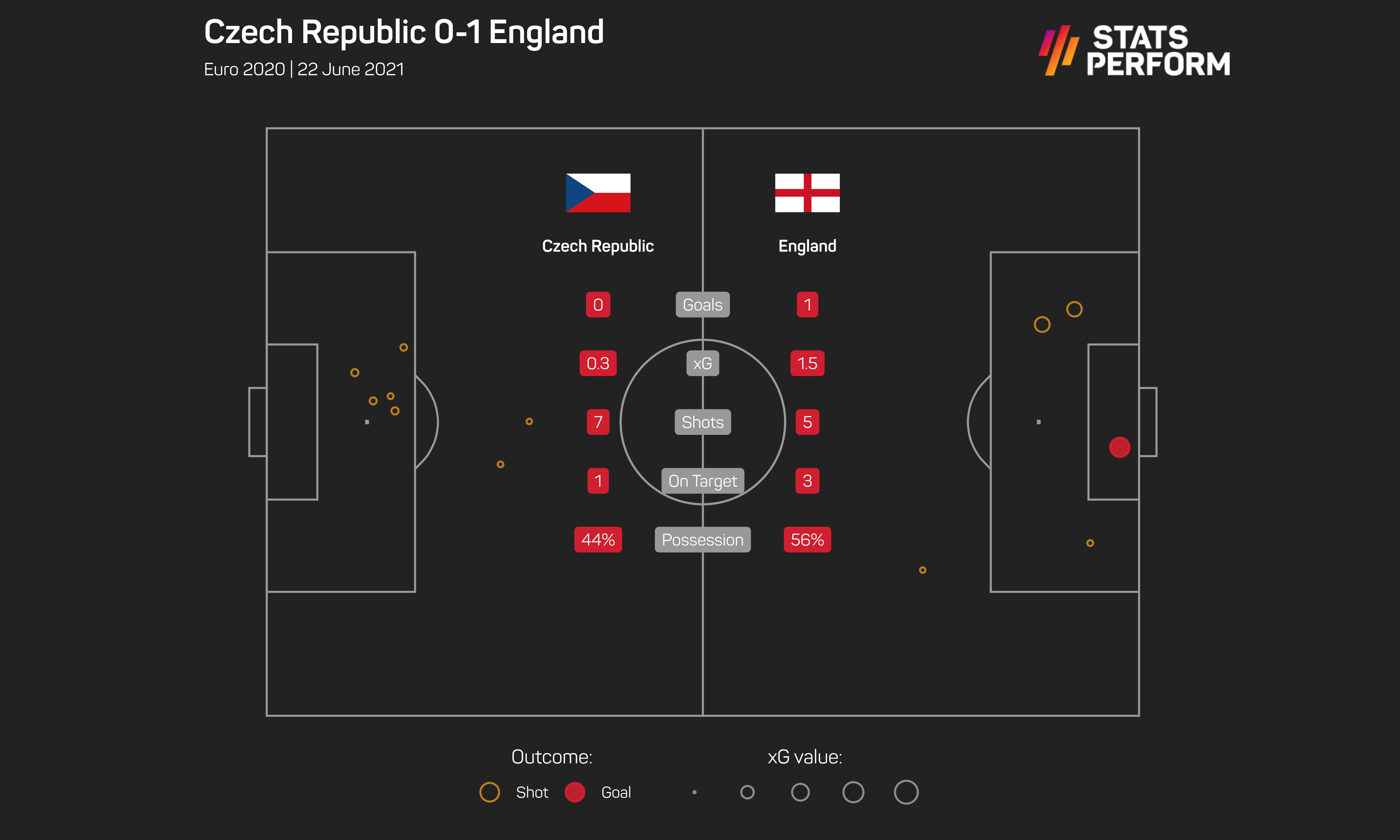 Czech Rep 0-1 England
