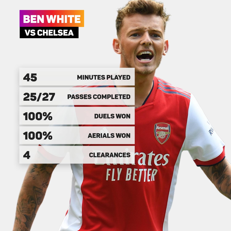 Ben White vs Chelsea