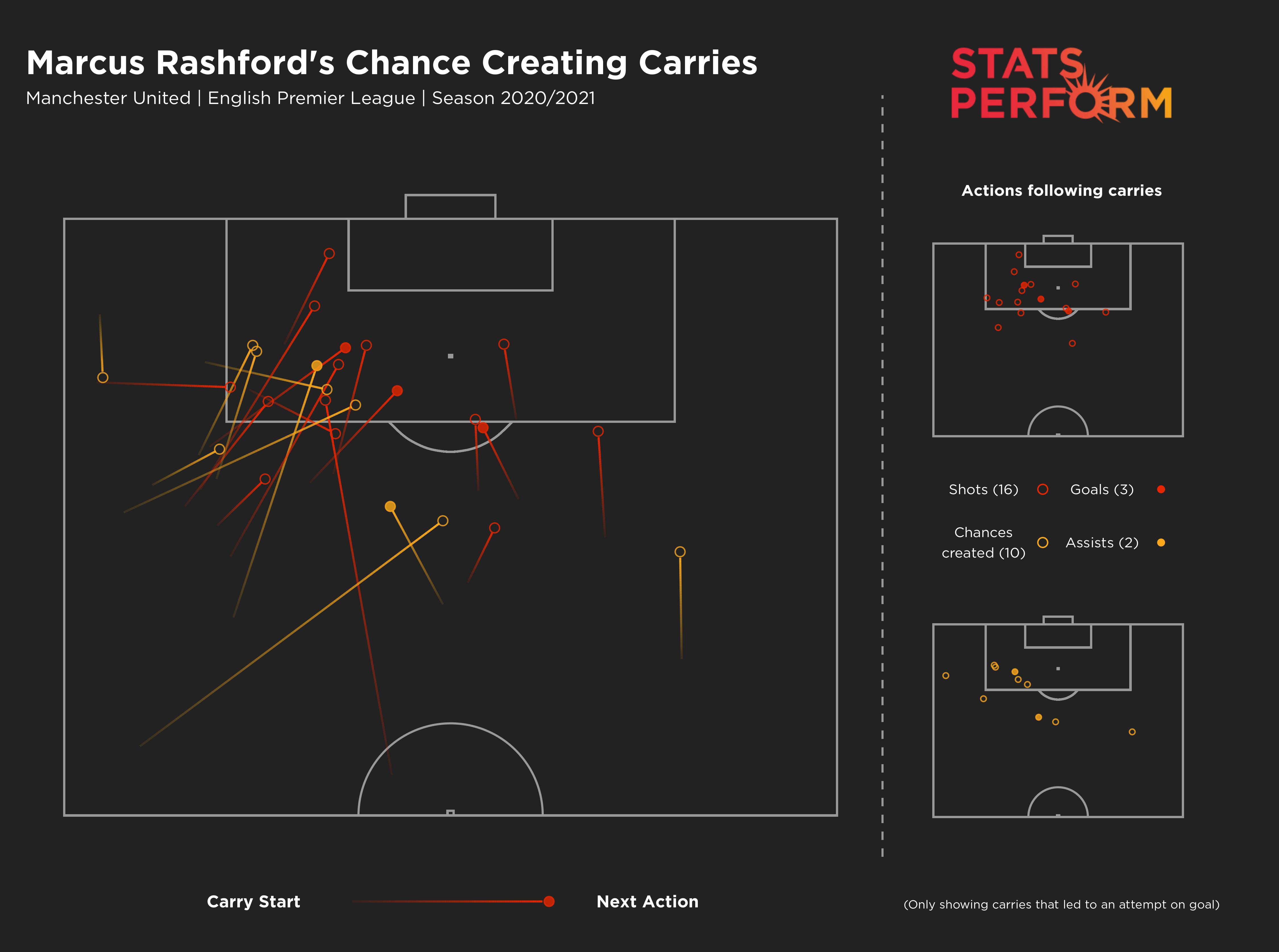 Rashford chance creation carries