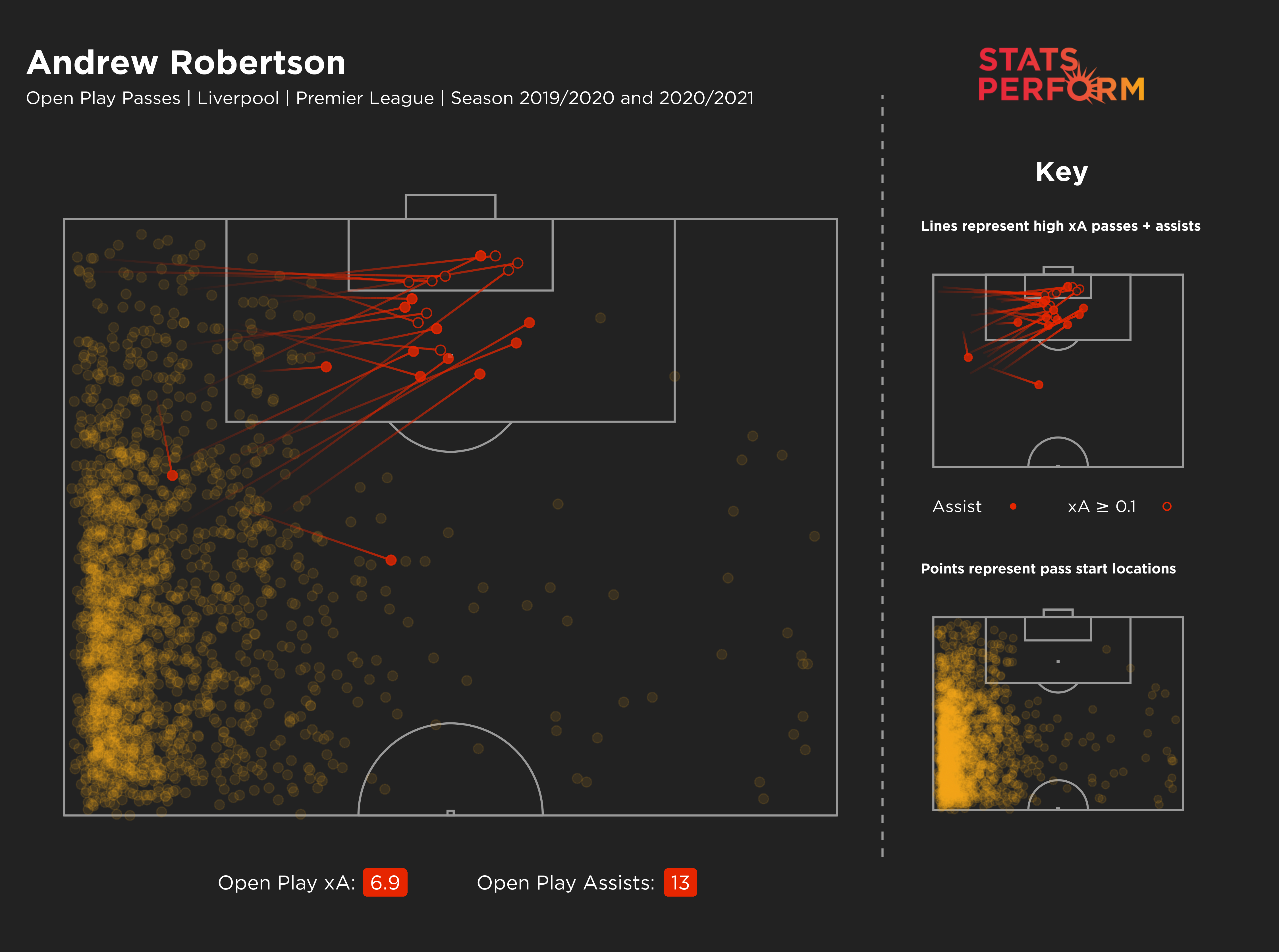 Andy Robertson's expected assists map since the start of 2019-20