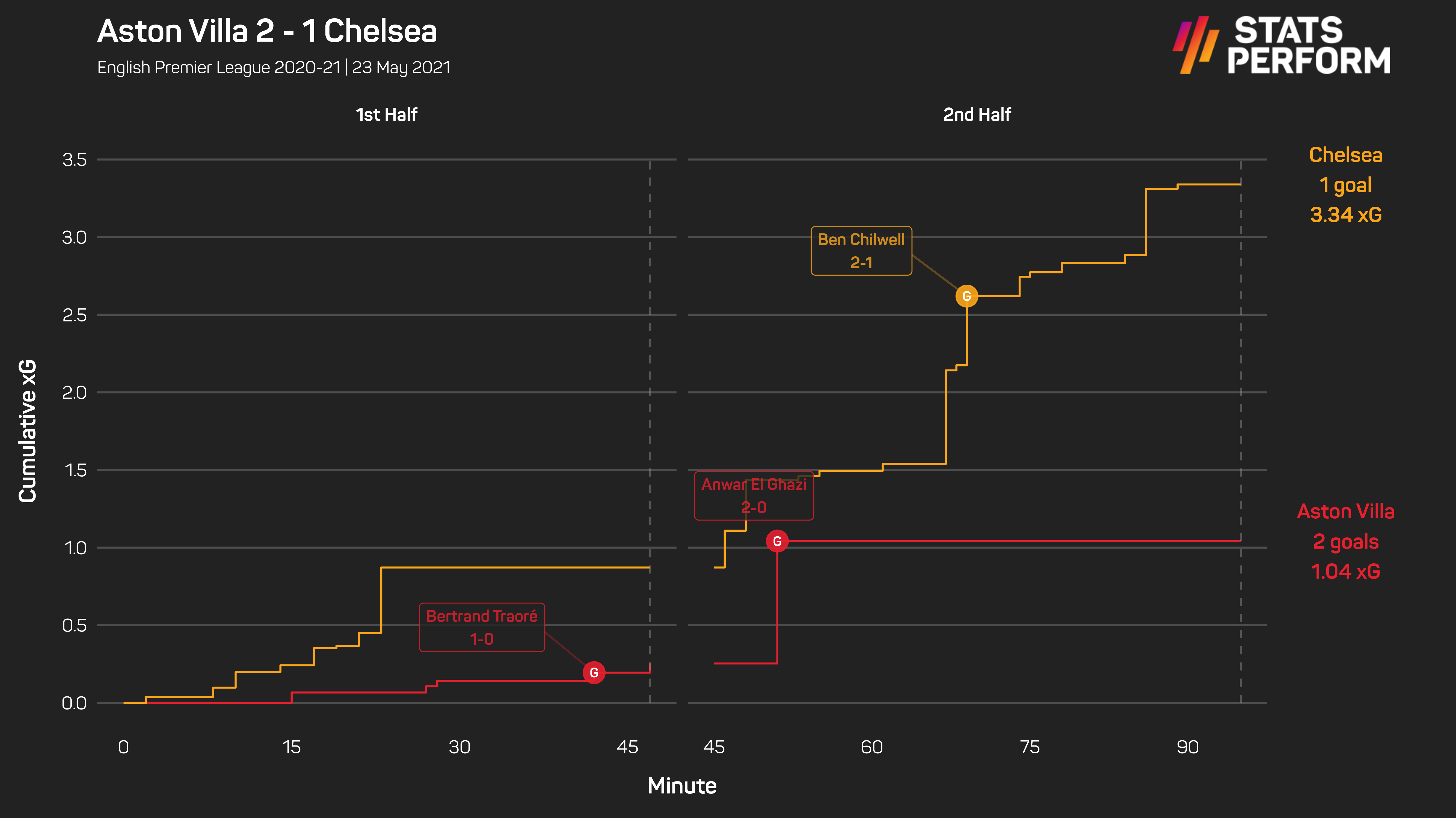 Chelsea scored just once from 3.3 expected goals, highlighting their wastefulness