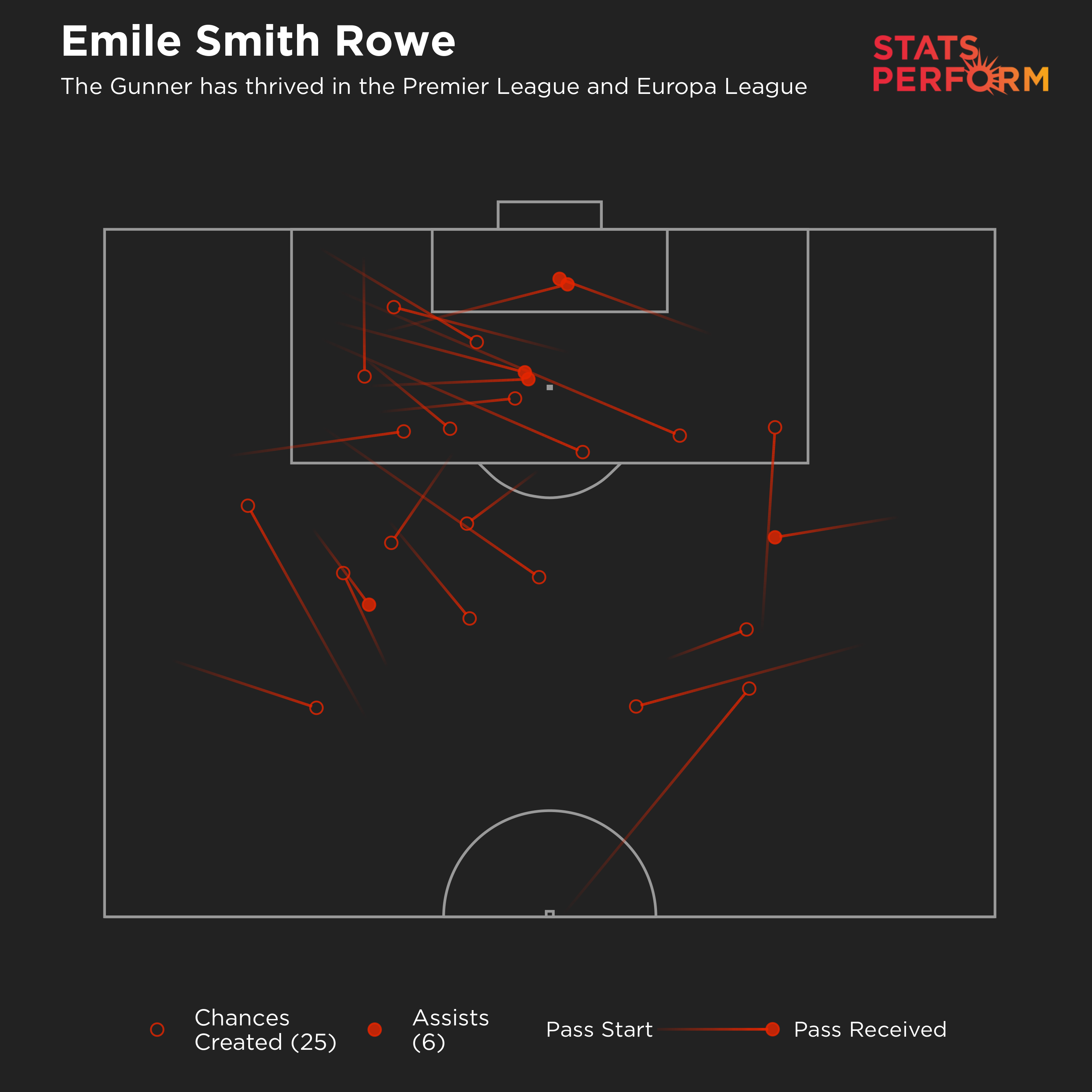 Emile Smith Rowe chances created