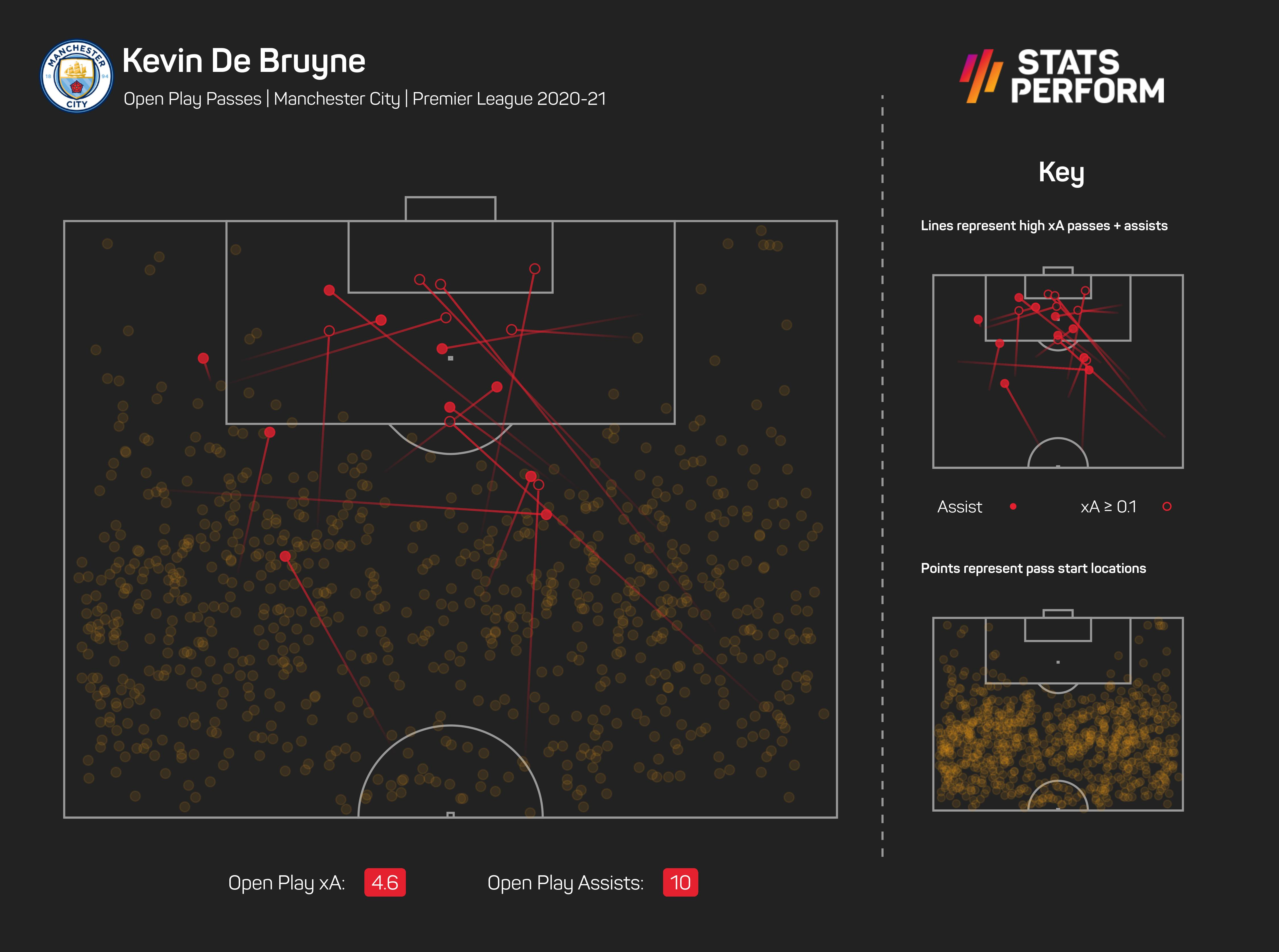 Kevin De Bruyne open-play assists for Manchester City