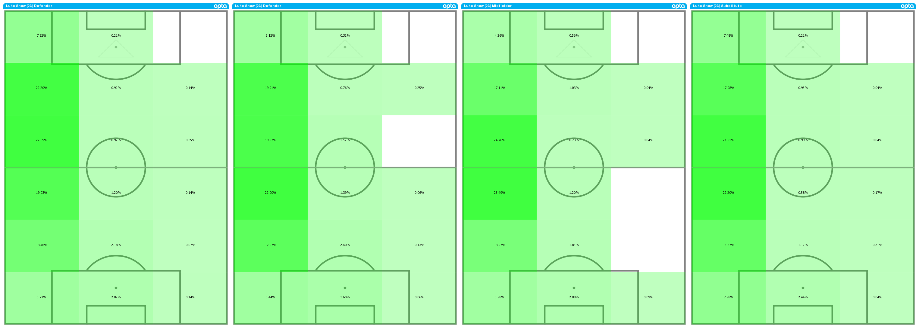 Luke Shaw's average position activity maps from 2020-21 (L), 2019-20 (LC), 2018-19 (RC) and 2013-14 (R)