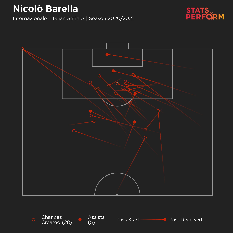 Nicolo Barella chances created