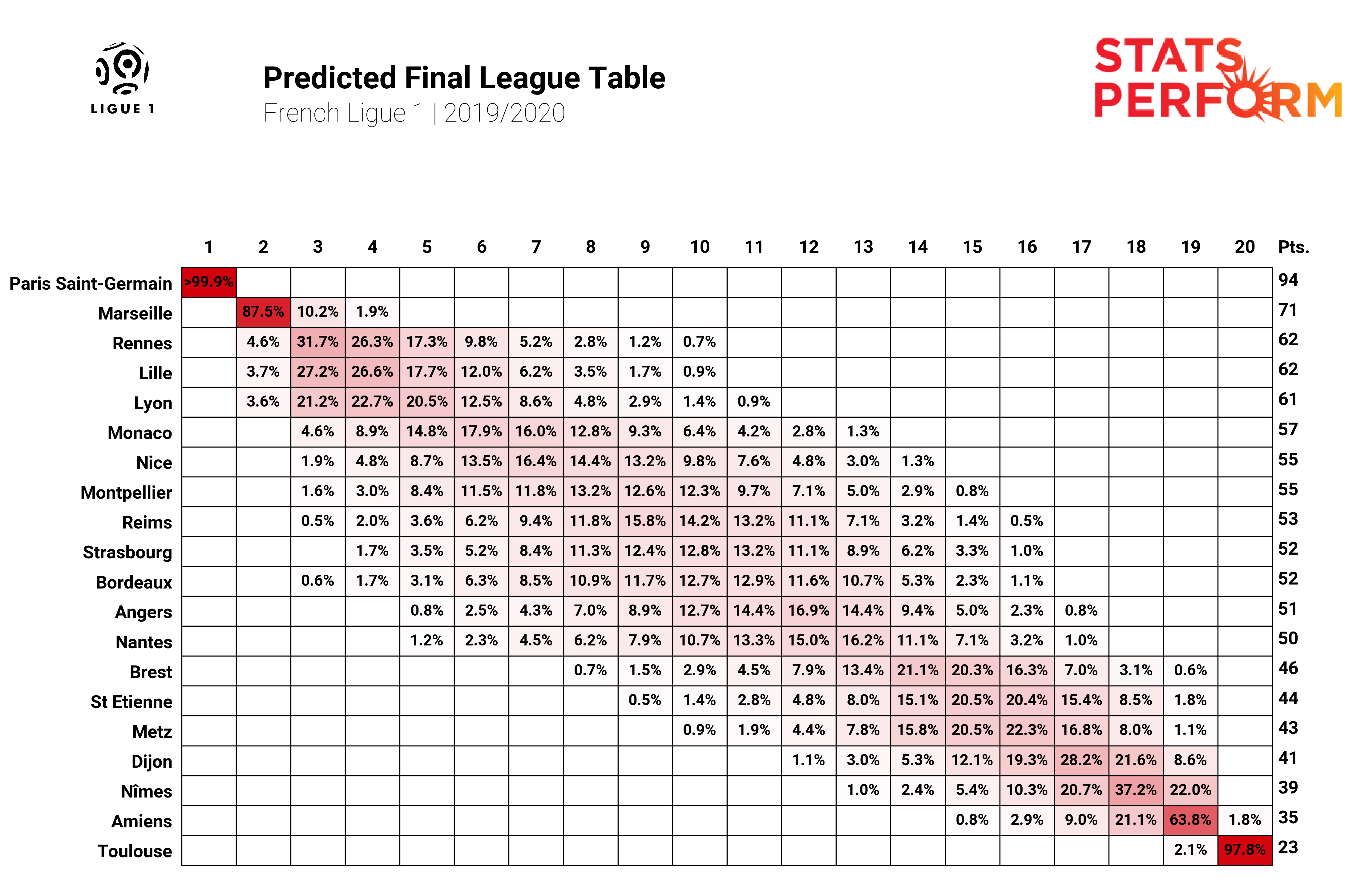 Ligue 1 table Stats Perform AI simulation - cropped