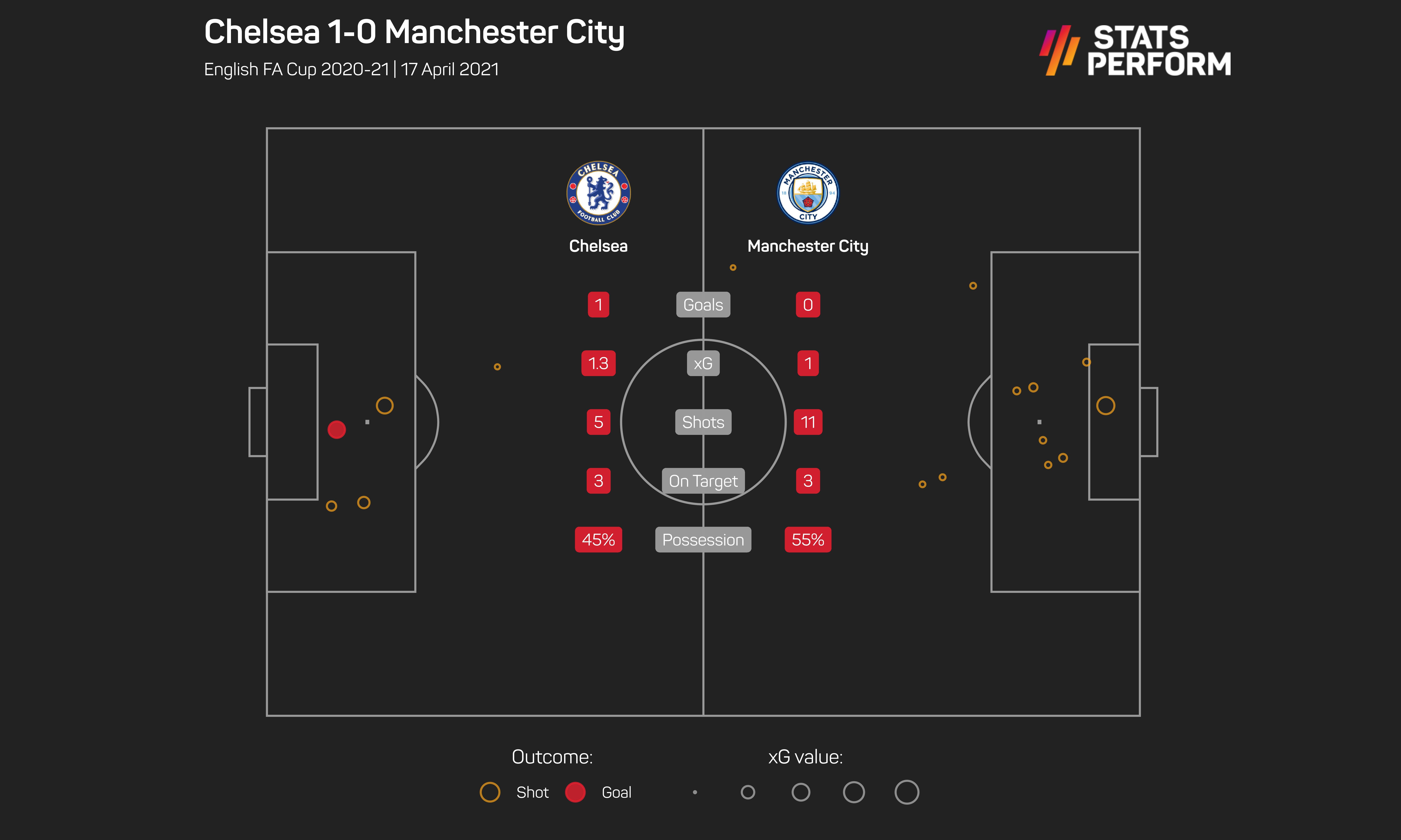 Chelsea 1-0 Man City