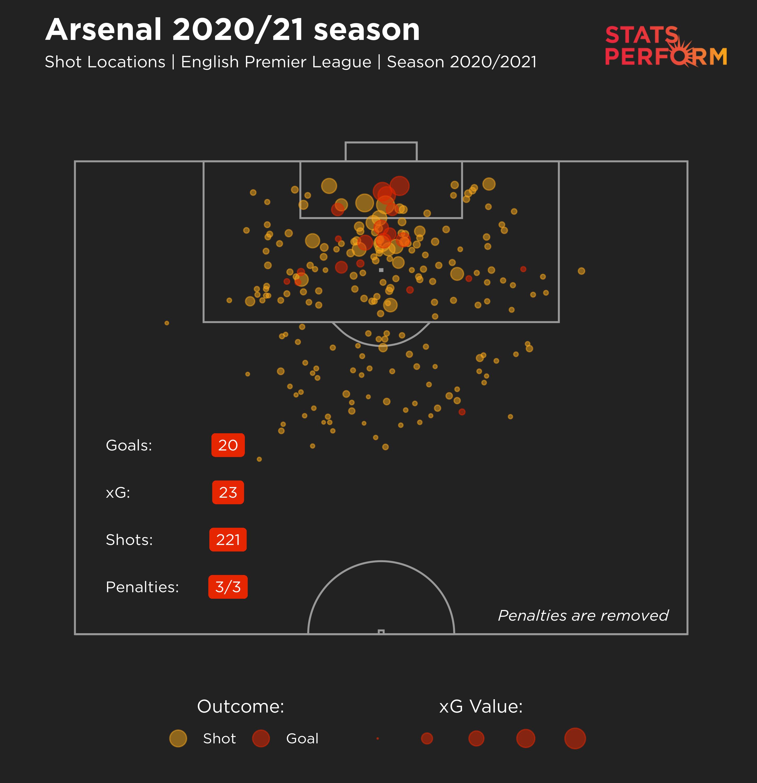 Arsenal xG map 2020/21 season