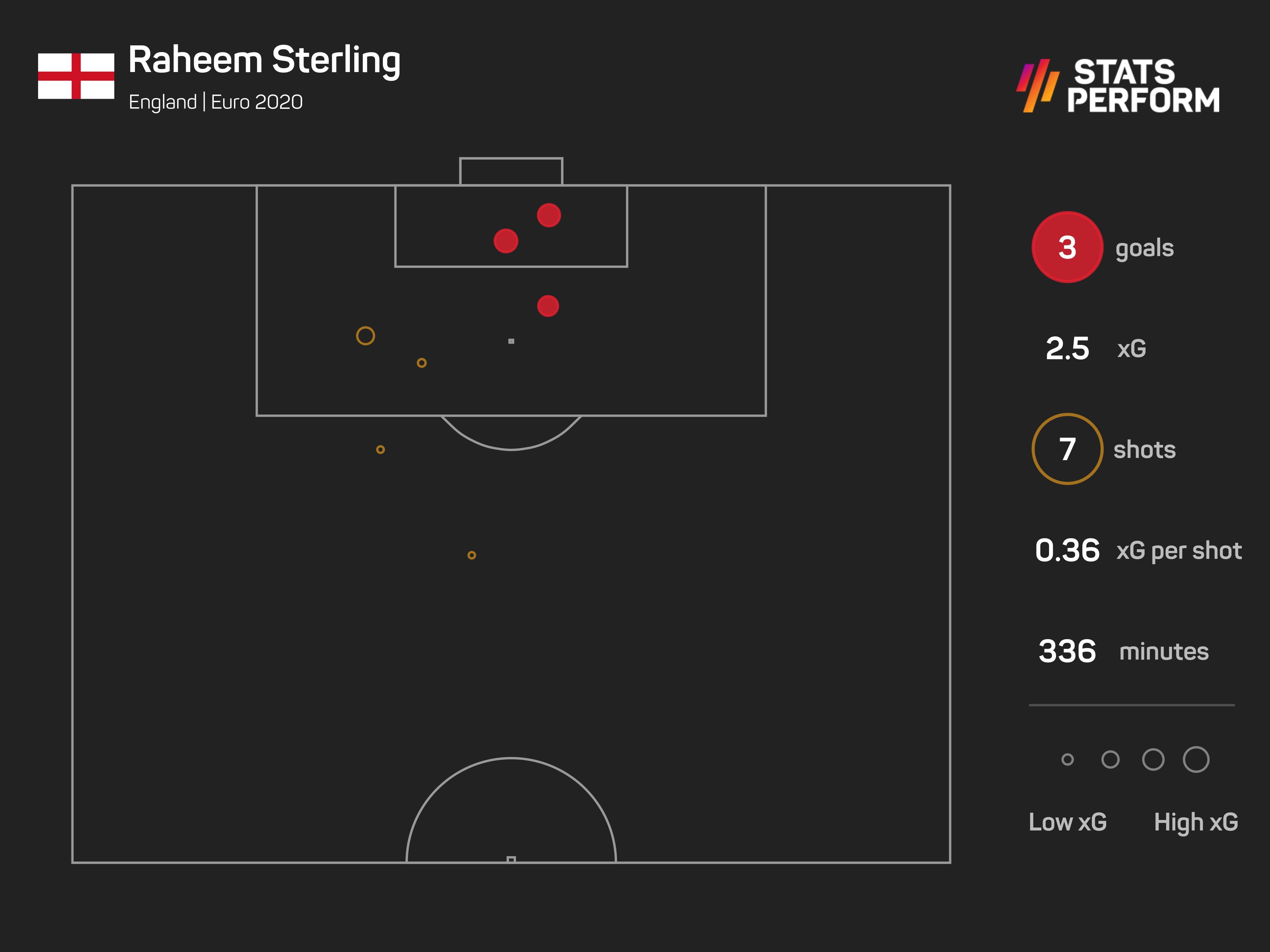 Raheem Sterling xG Euro 2020