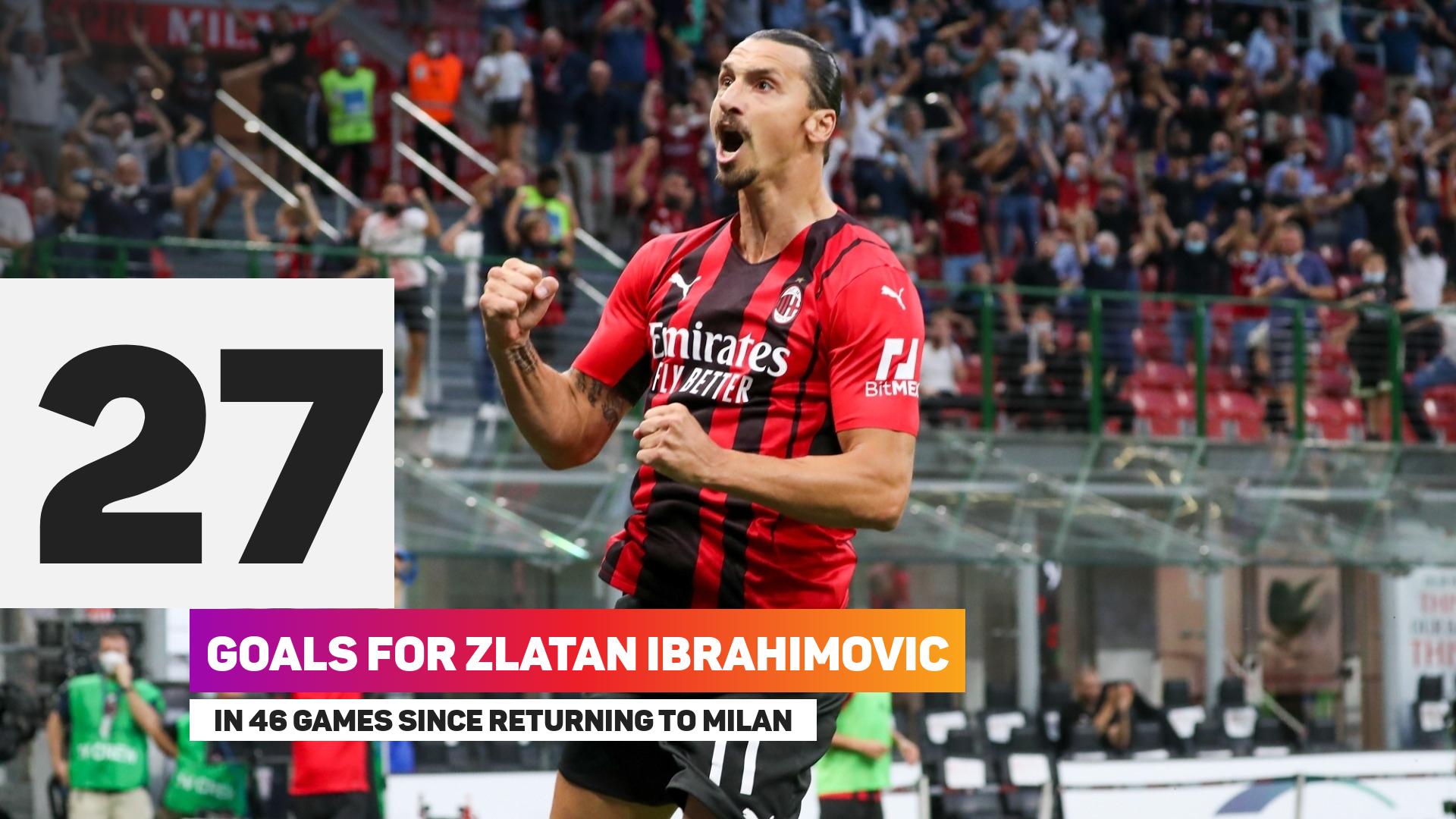 Zlatan Ibrahimovic has 27 goals in 46 games since returning to Milan