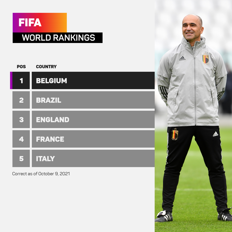 Roberto Martinez's Belgium top the FIFA rankings