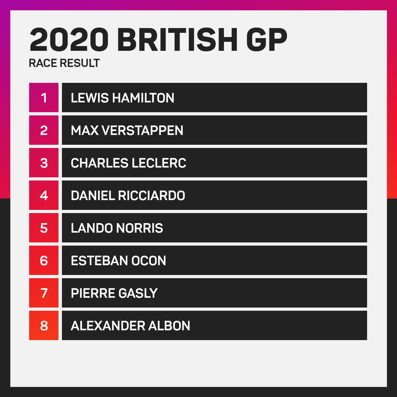 British Grand Prix 2020 result