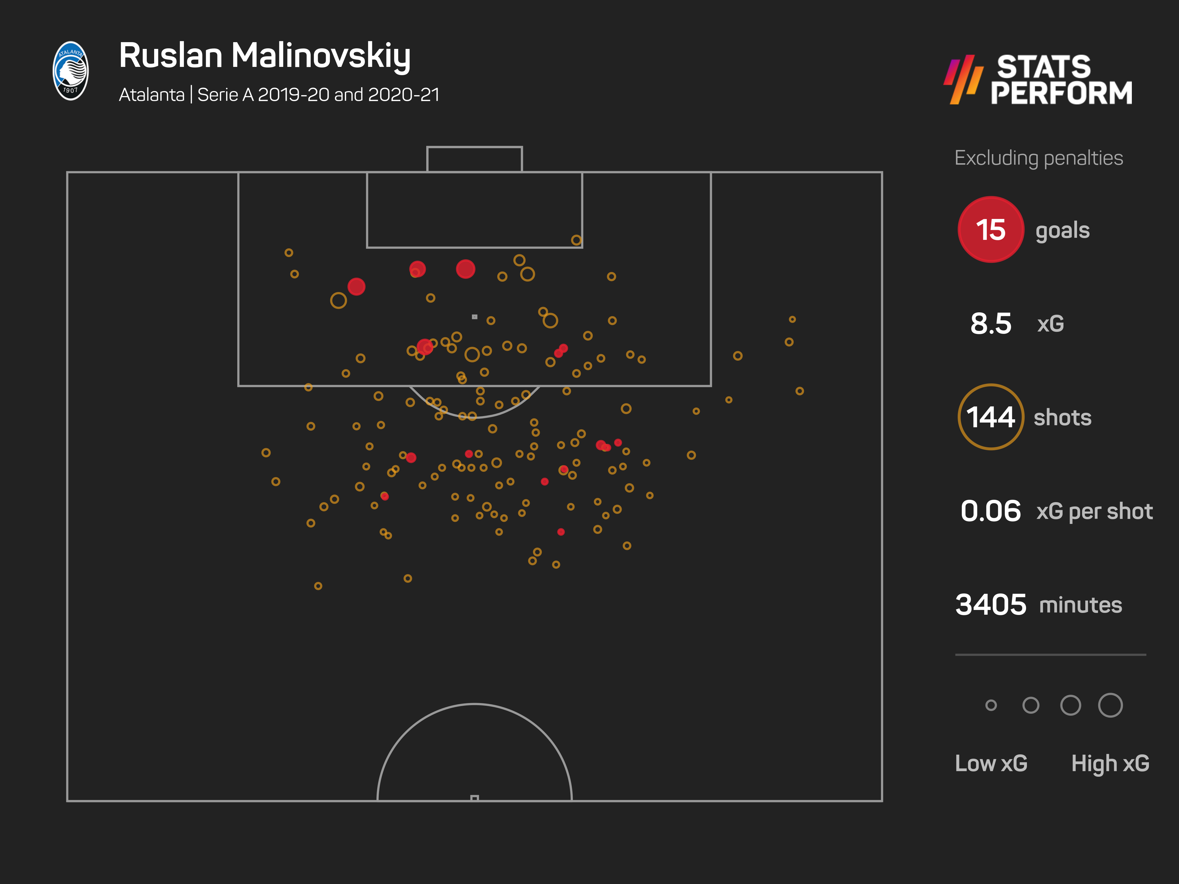 Malinovskiy has also proven a source of goals over the past two years