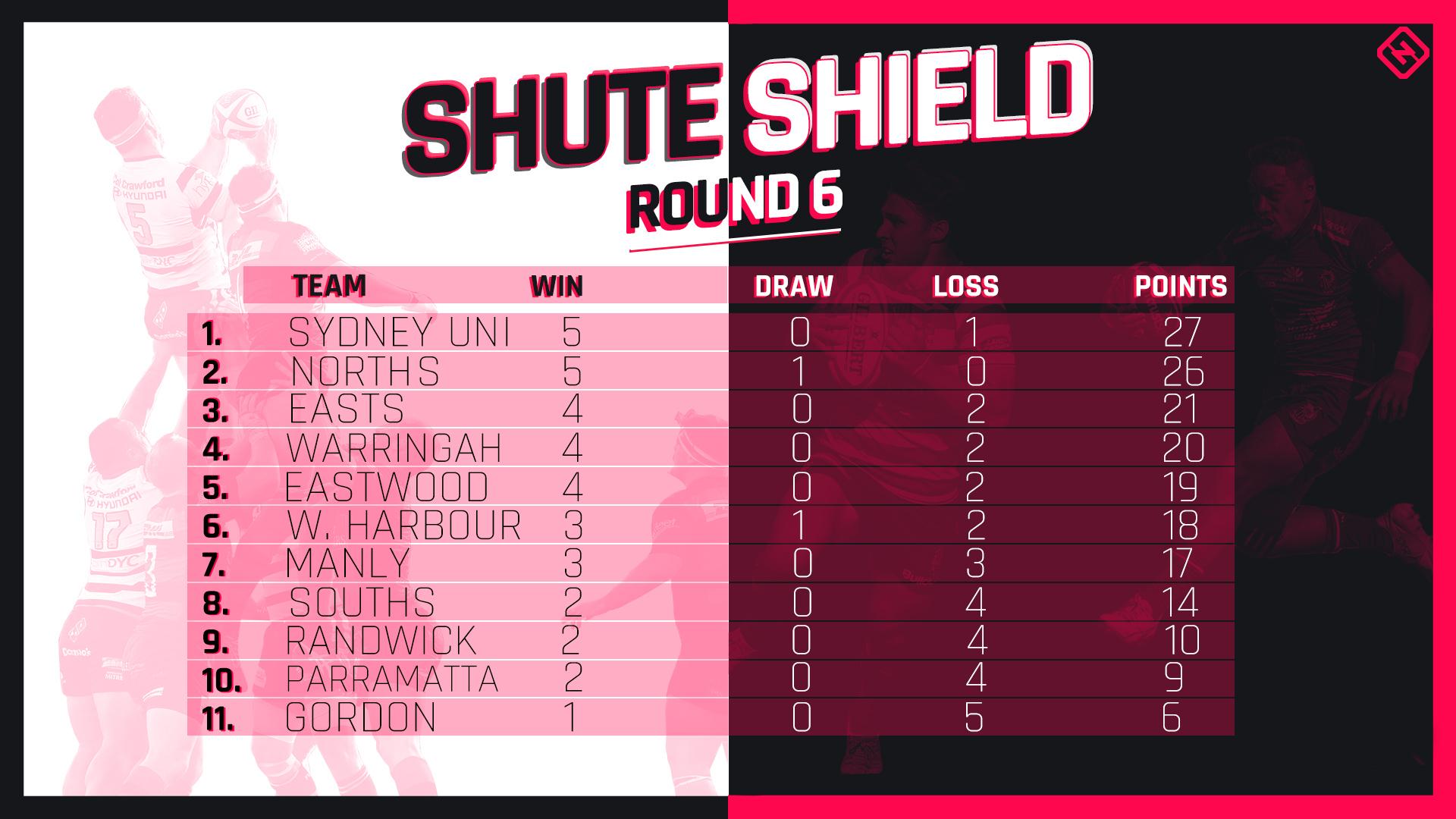 club rugby ladder round six
