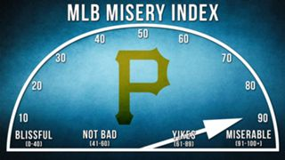 Pirates-Misery-Index-120915-FTR.jpg
