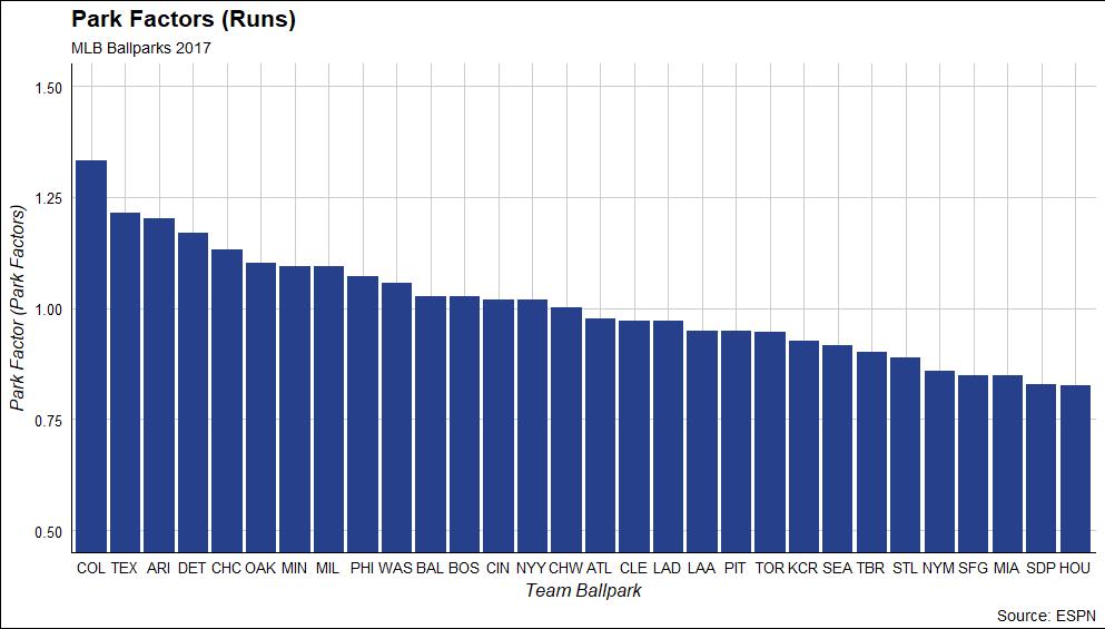 Park Factors (Runs)