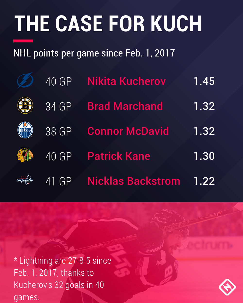 Lightning In A Bottle: Nikita Kucherov's Case To Create