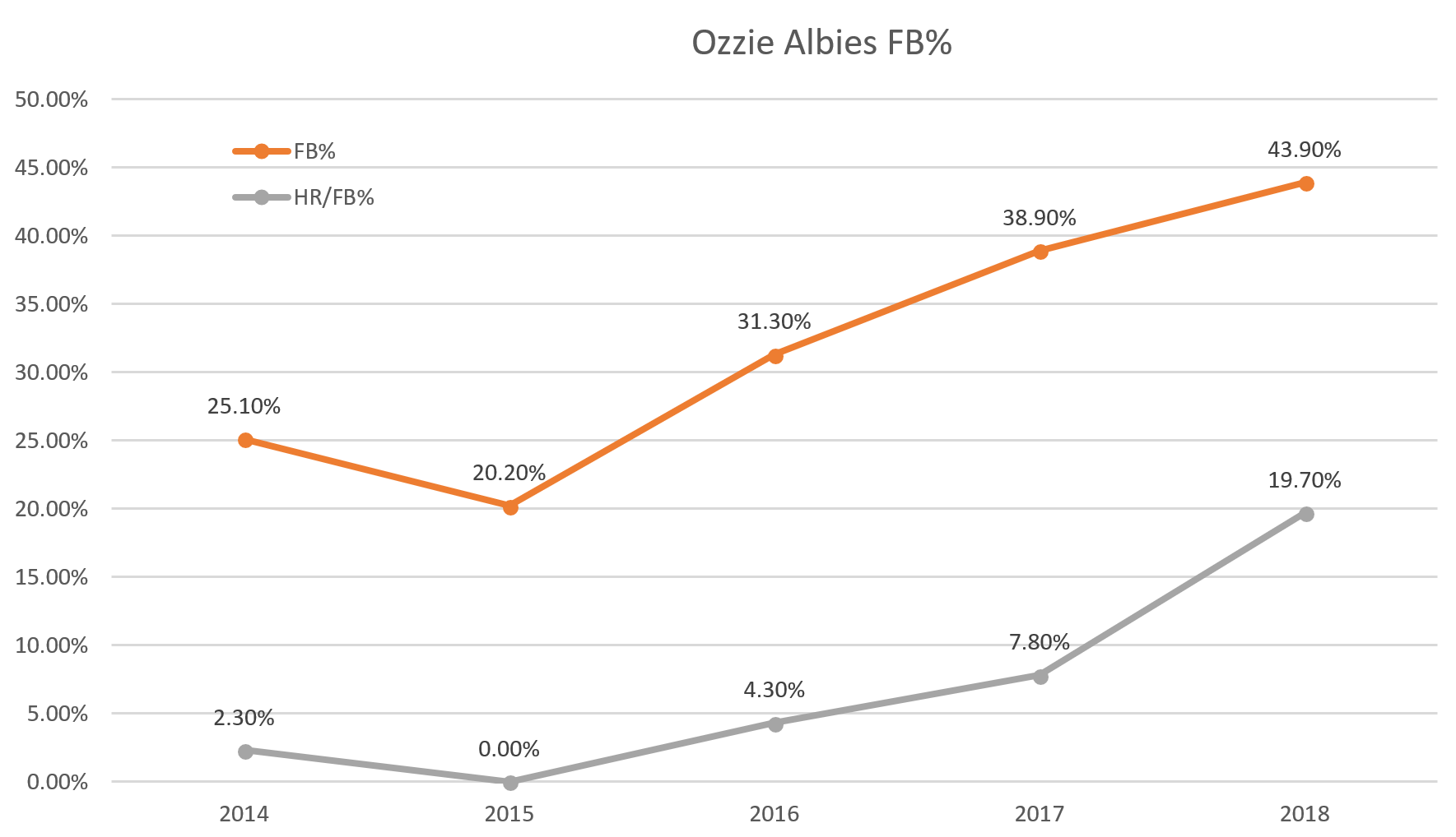 Ozzie Albies FB% and HR/FB%