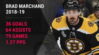 Brad-Marchand-Boston-Bruins